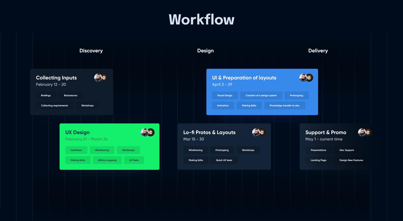 dashboard finance Fintech flumberg Investment Responsive UI ux Web Design  Website