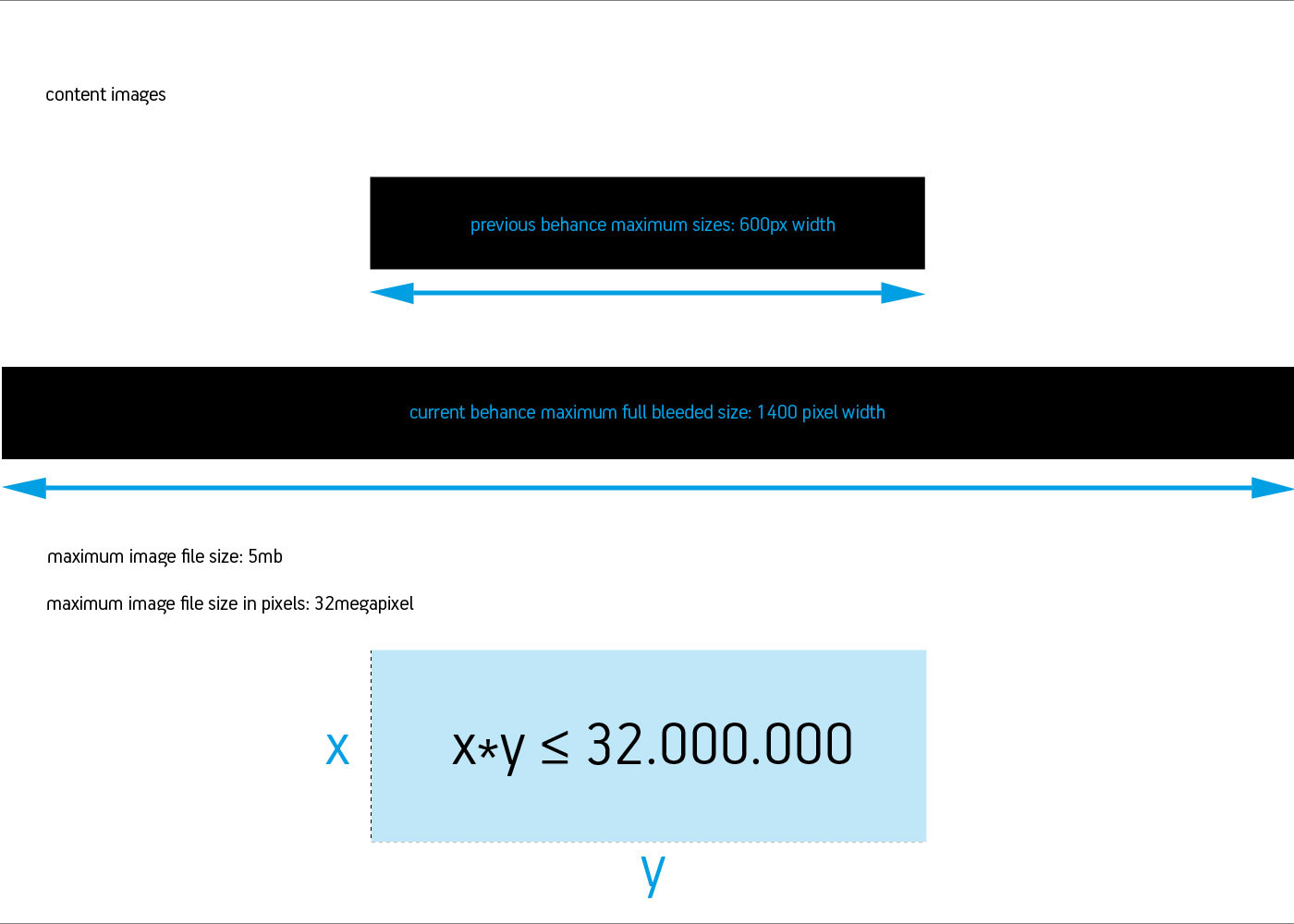 Behance Pixel Dimesions behance project size