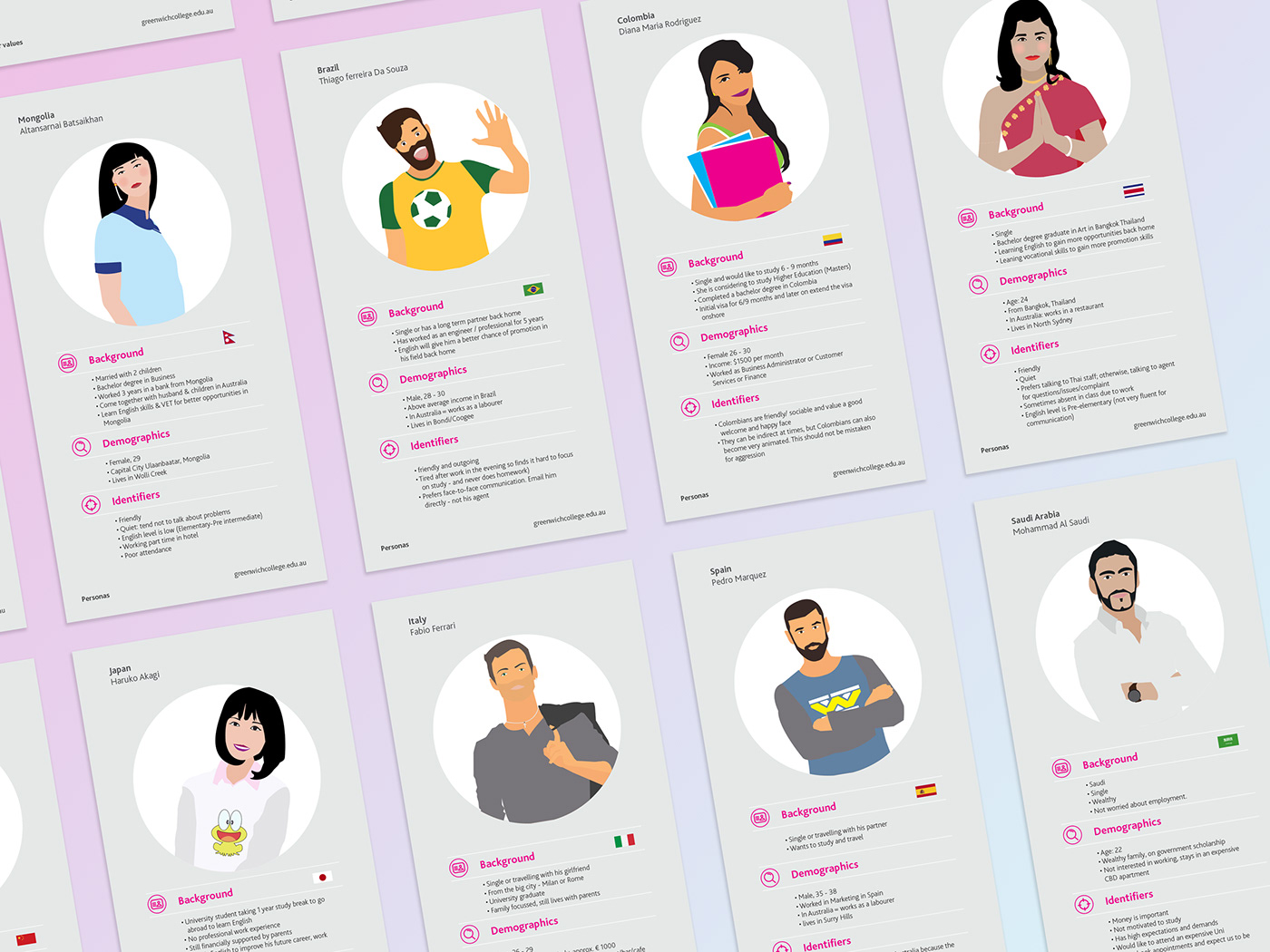 personas ux cards customer college