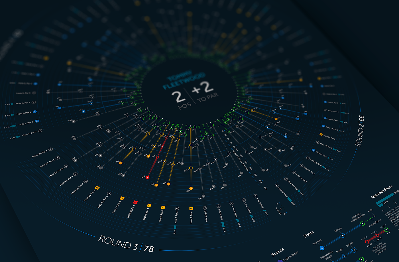 data visualisation golf information design sport analytics Data Viz data vizualisation info graphics