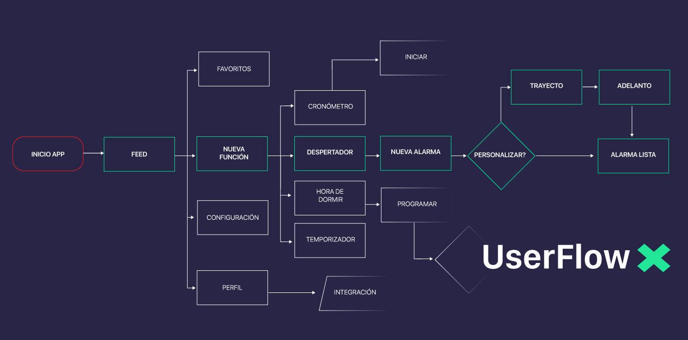 alarma aplicación despertador diseño Interface usabilidad user experience ux/ui