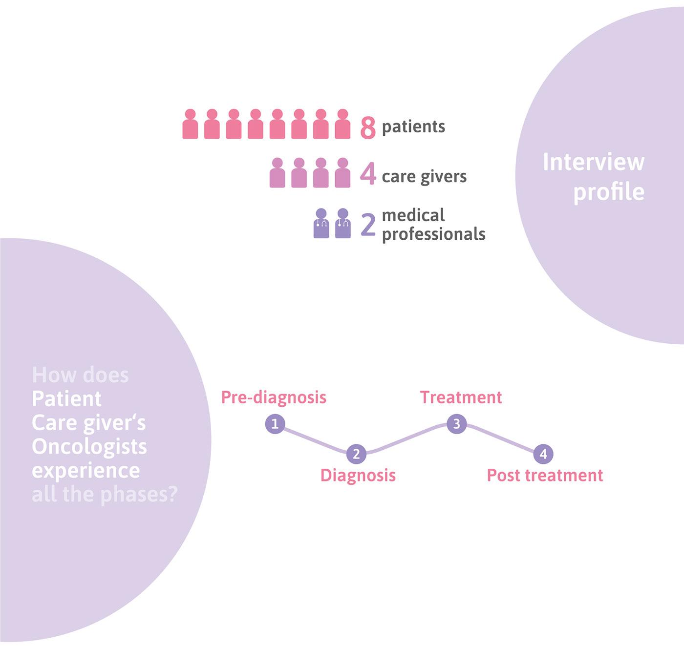 cancer care India system design Health hospitals patient Oncology nursing doctors