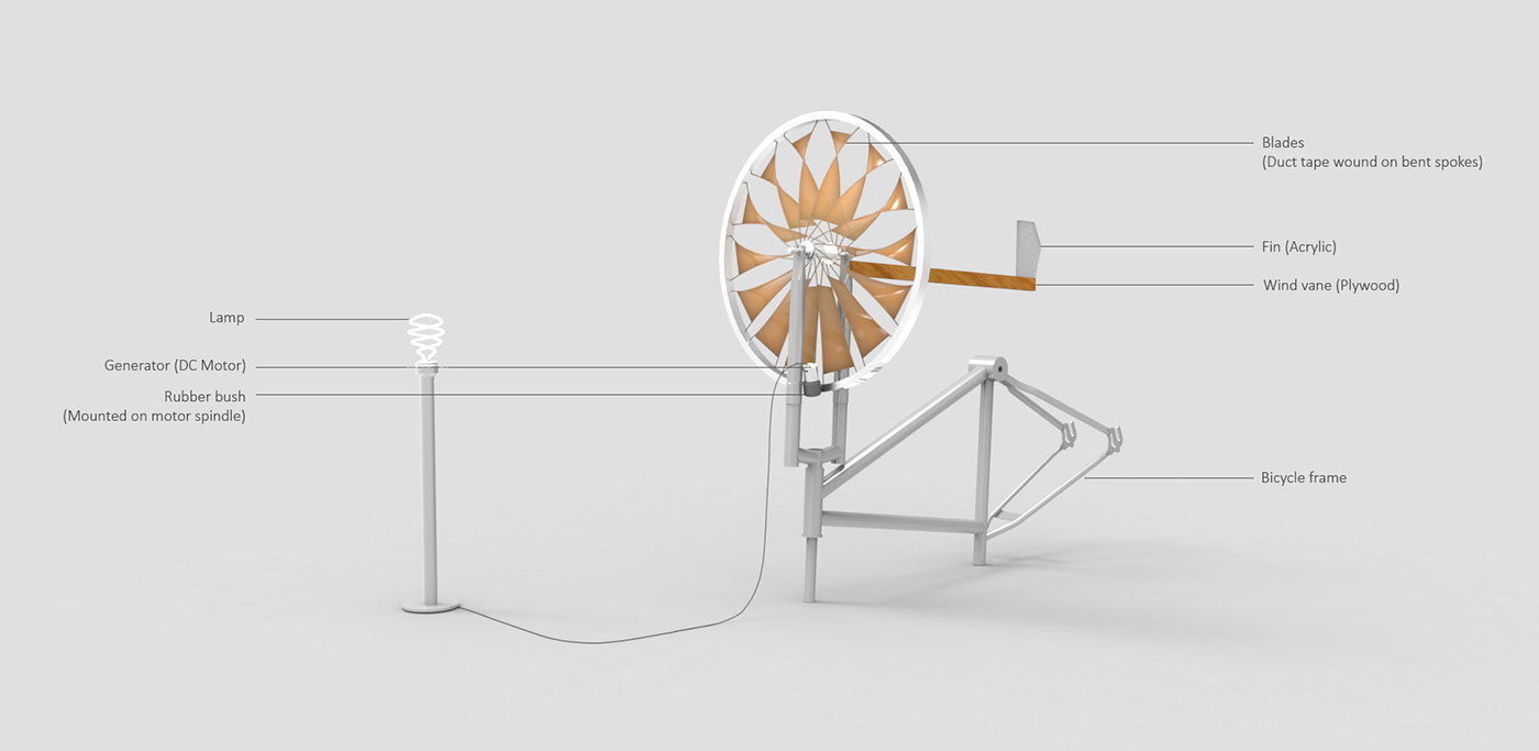 Small Wind Turbine For Domestic Power On Behance Generator Motor Together With Home Diagram In Harvesting Energy Rotary Motion Of Wheel Can Be Used Generation Electrical Or As A Mechanical Applications