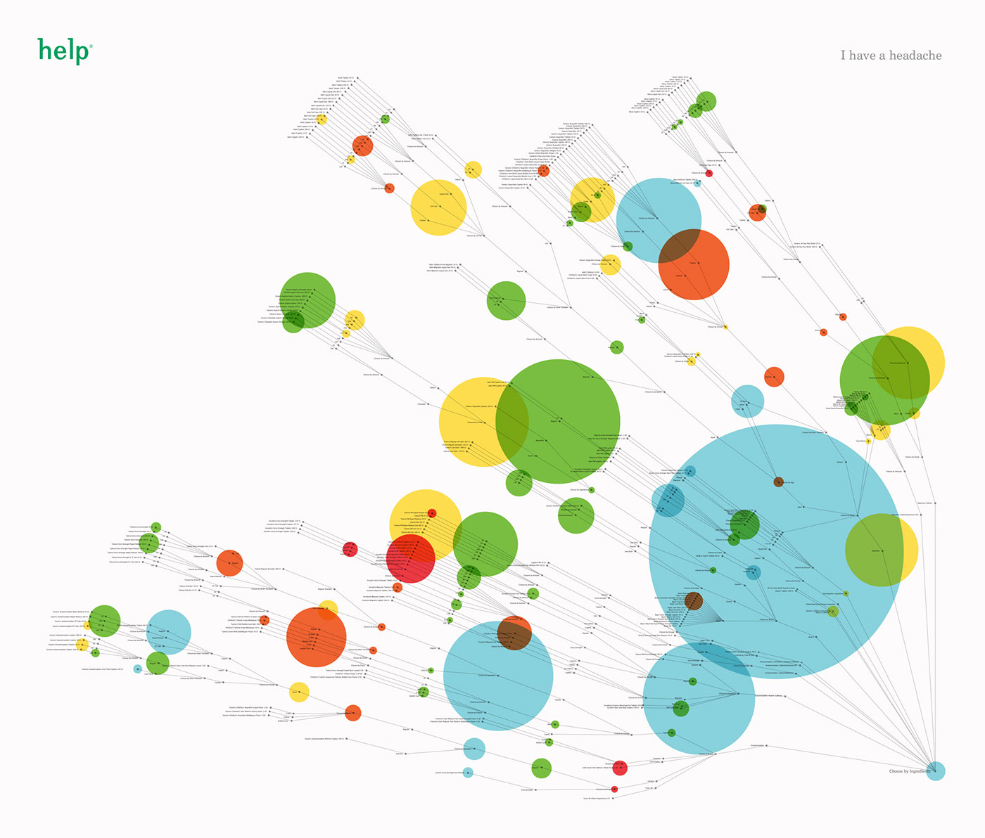 dataviz DATAVISUALIZATION Health Wellness poster Poster Design infographic
