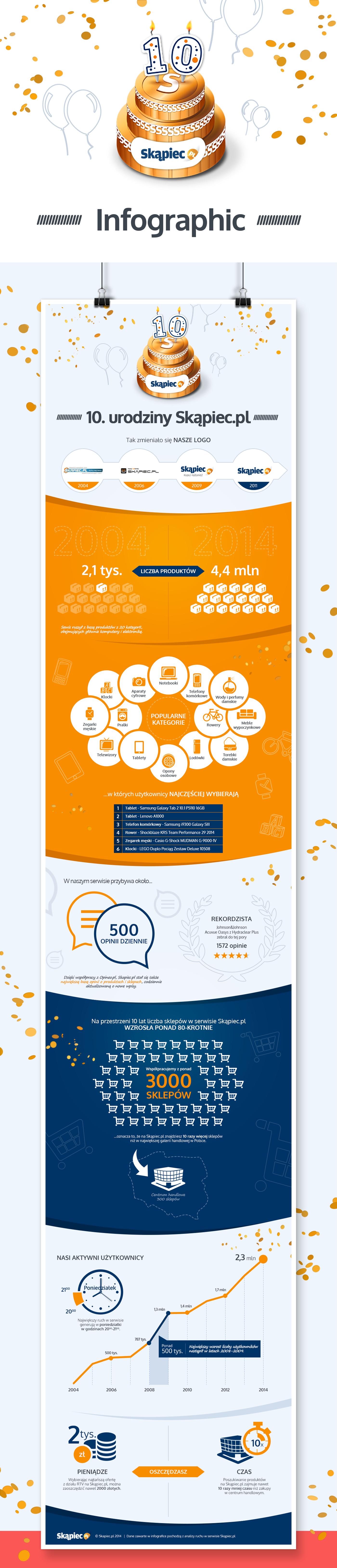 infographic Birthday skapiec.pl justinmedia Tomasz Justyna timeline
