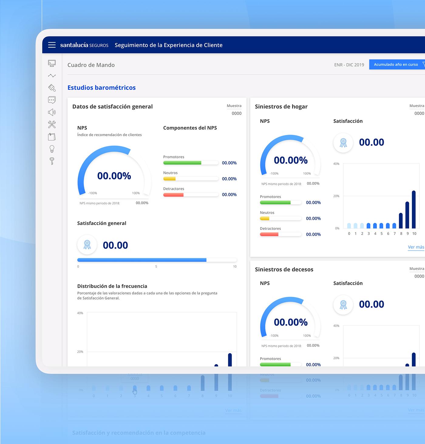 dashboard graphic Panel de control Gauge graphics Gráficas