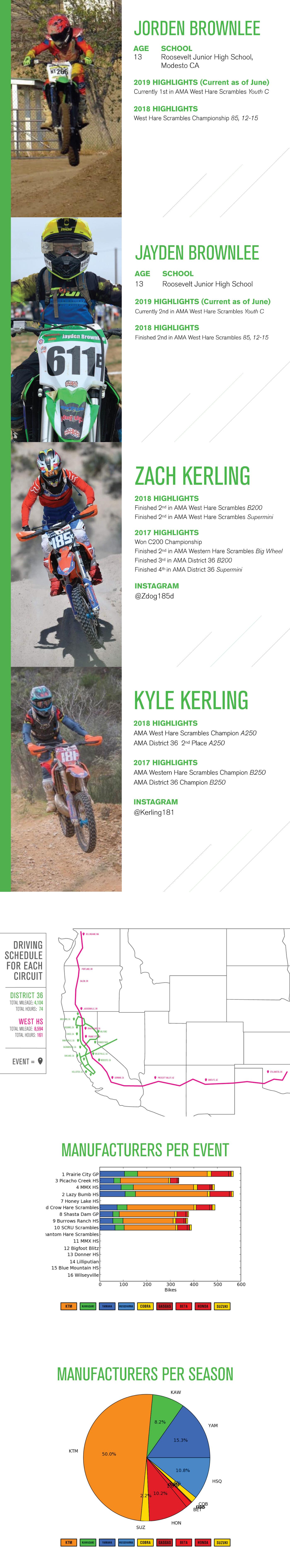 Apple Keynote presentation design Pitch decks Motocross SPONSORSHIP DECK
