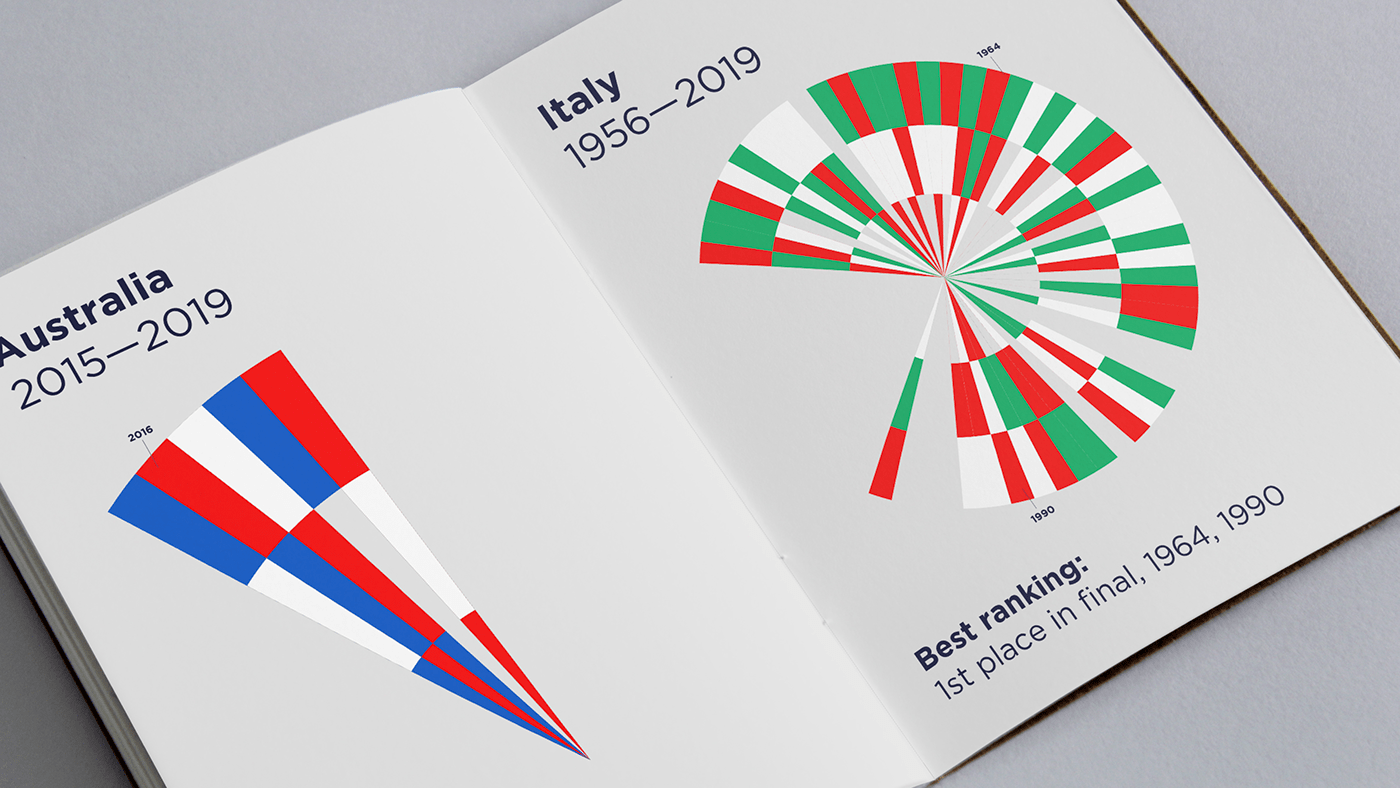 Eurovision Song Contest 2020 visual identity on Behance
