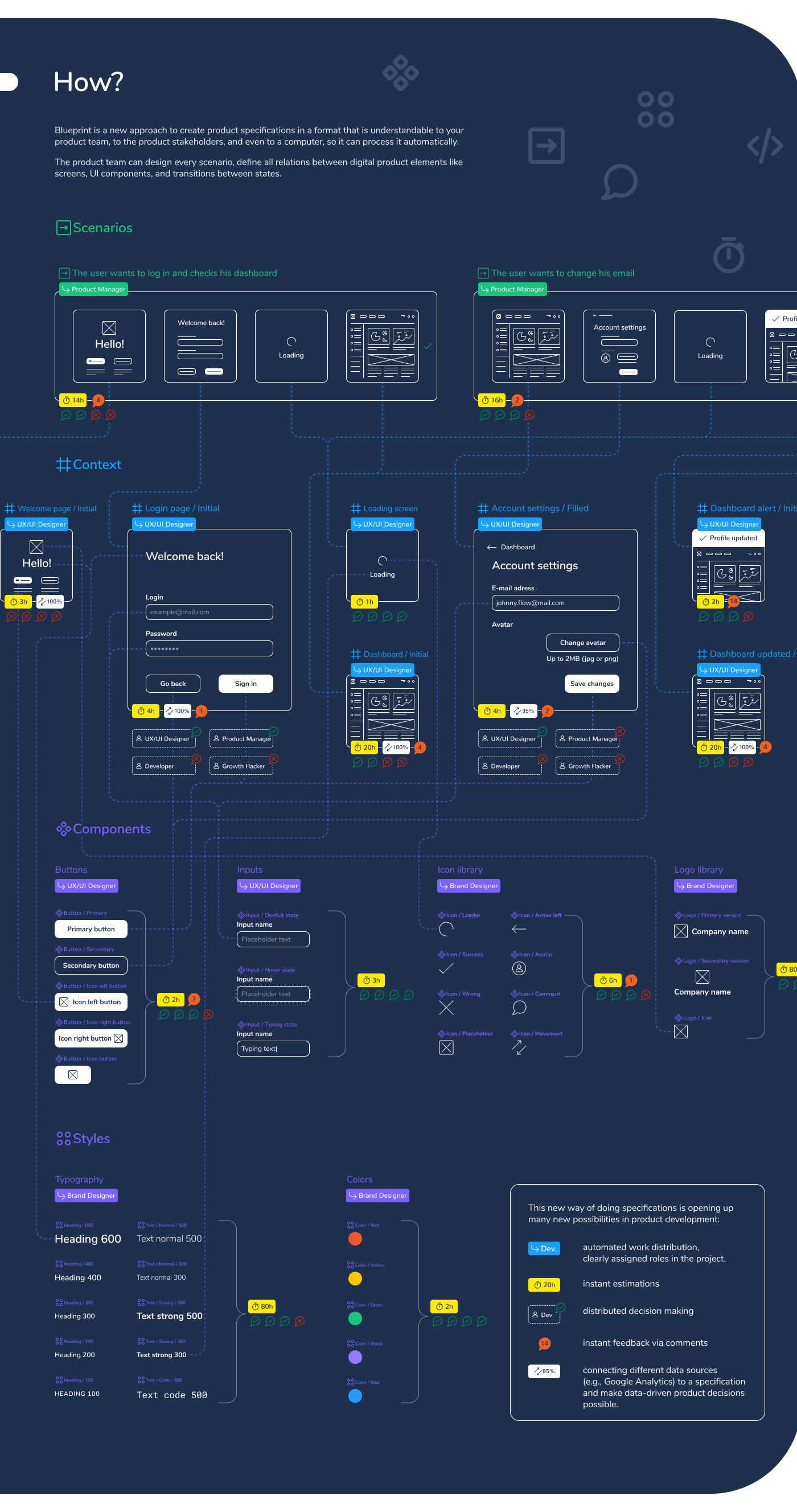 Figma ILLUSTRATION  product design  software UI ux ux/ui Icon prototype