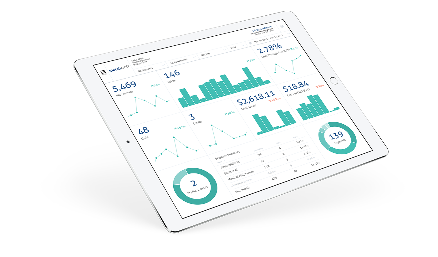 analytics product design  search engine marketing dashboard data visualization ad tech sales tool Style Guide Responsive wireframes