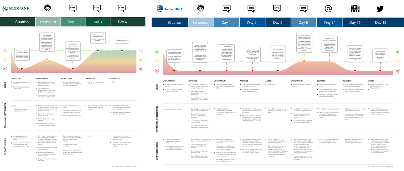 user journey user experience customer experience ux Usability customer journey Service design