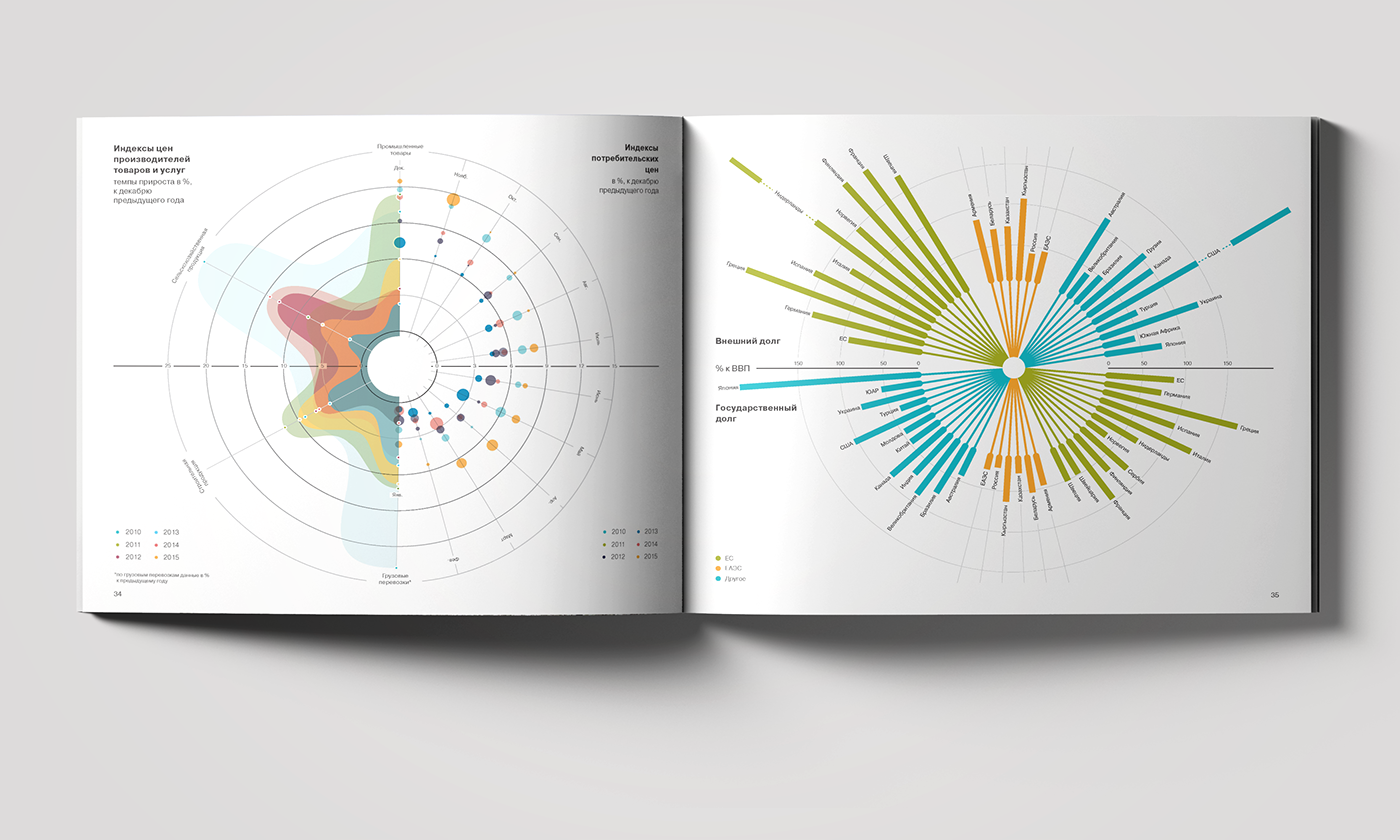 infographics,инфографика,книга,отчет,экономика,data art,дата арт