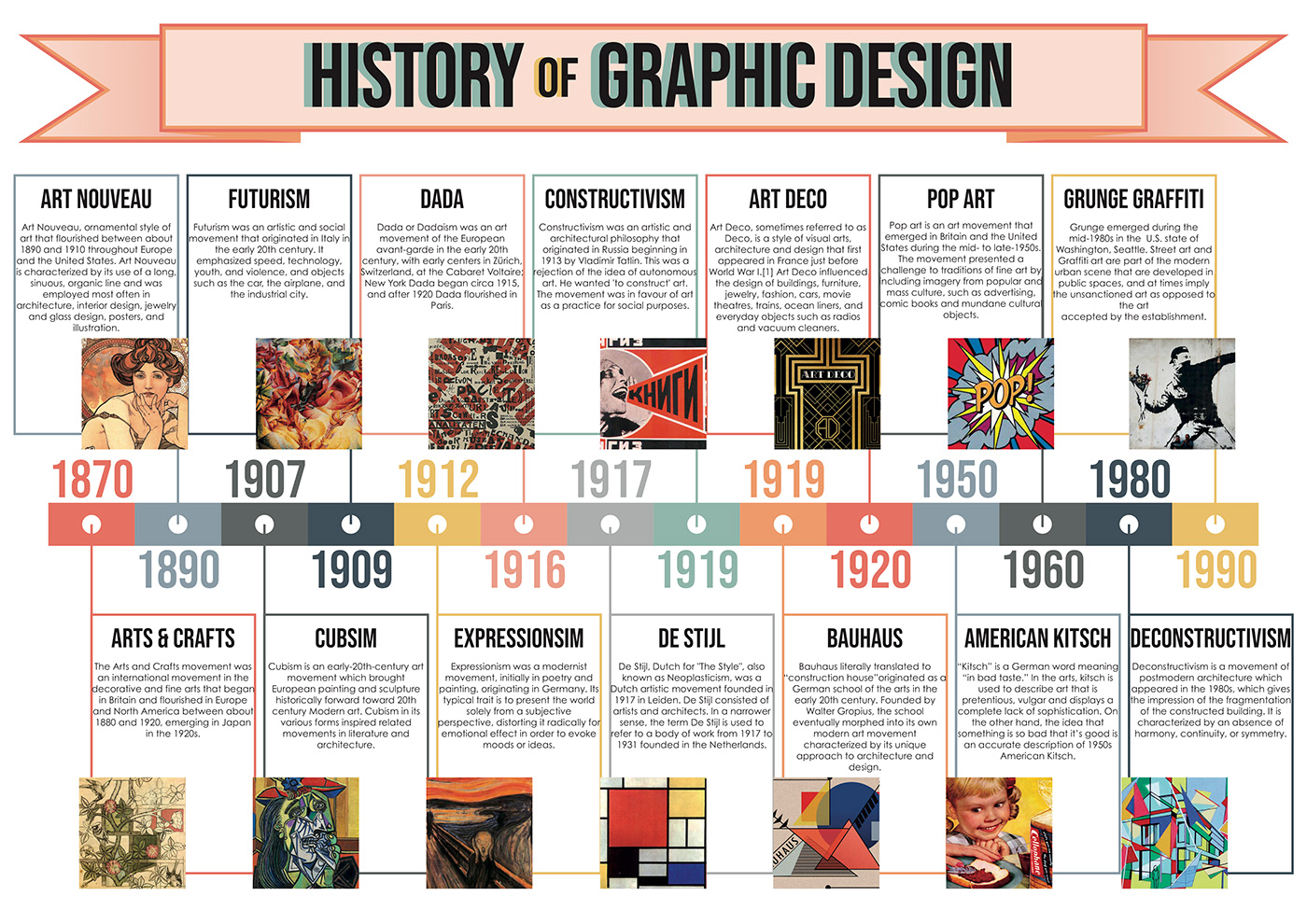 History of Graphic Design Timeline Infographic on Behance