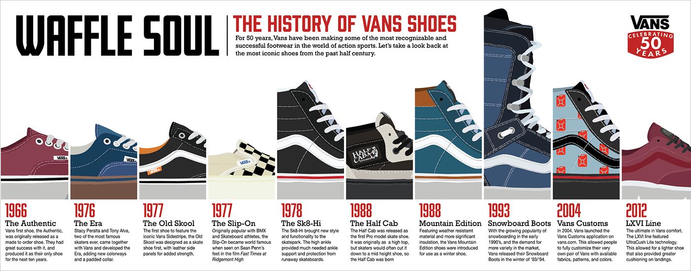 78080350f18497 Vans timeline on behance png 1400x549 Vans first made