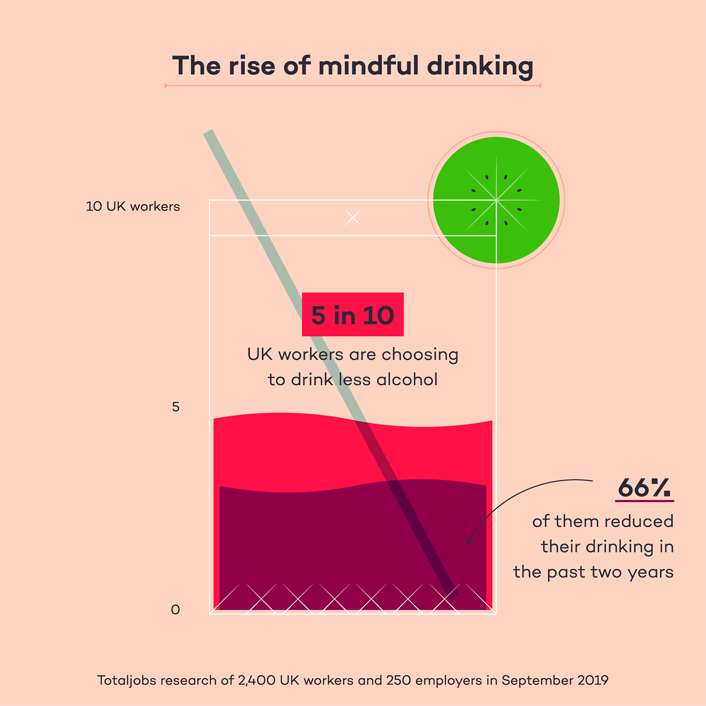 alcohol sober mindful drinking article Data Viz data visualization ILLUSTRATION  editorial generation x milennials