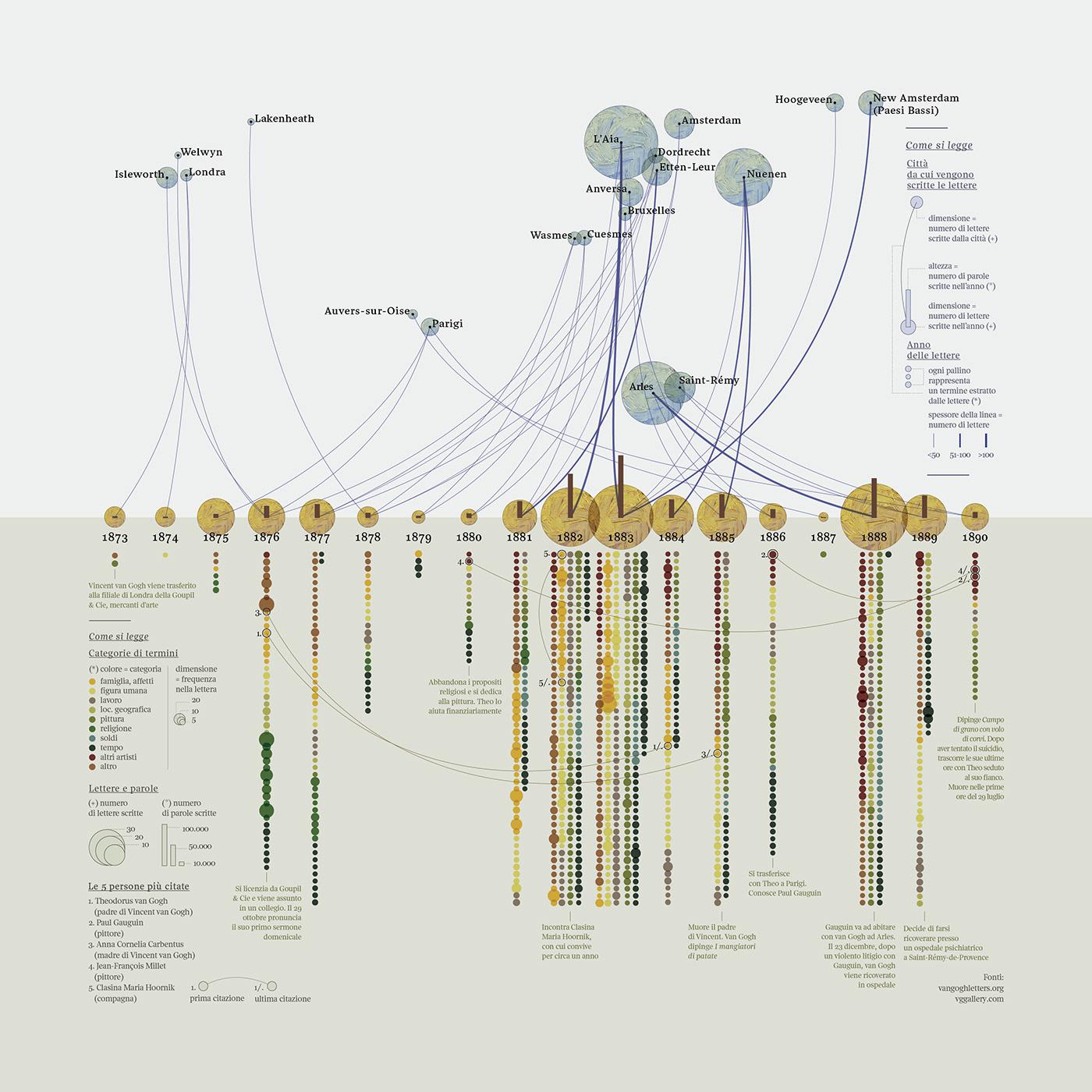 data visualization Data visualization information design information design InfoViz dataviz art vincent van gogh