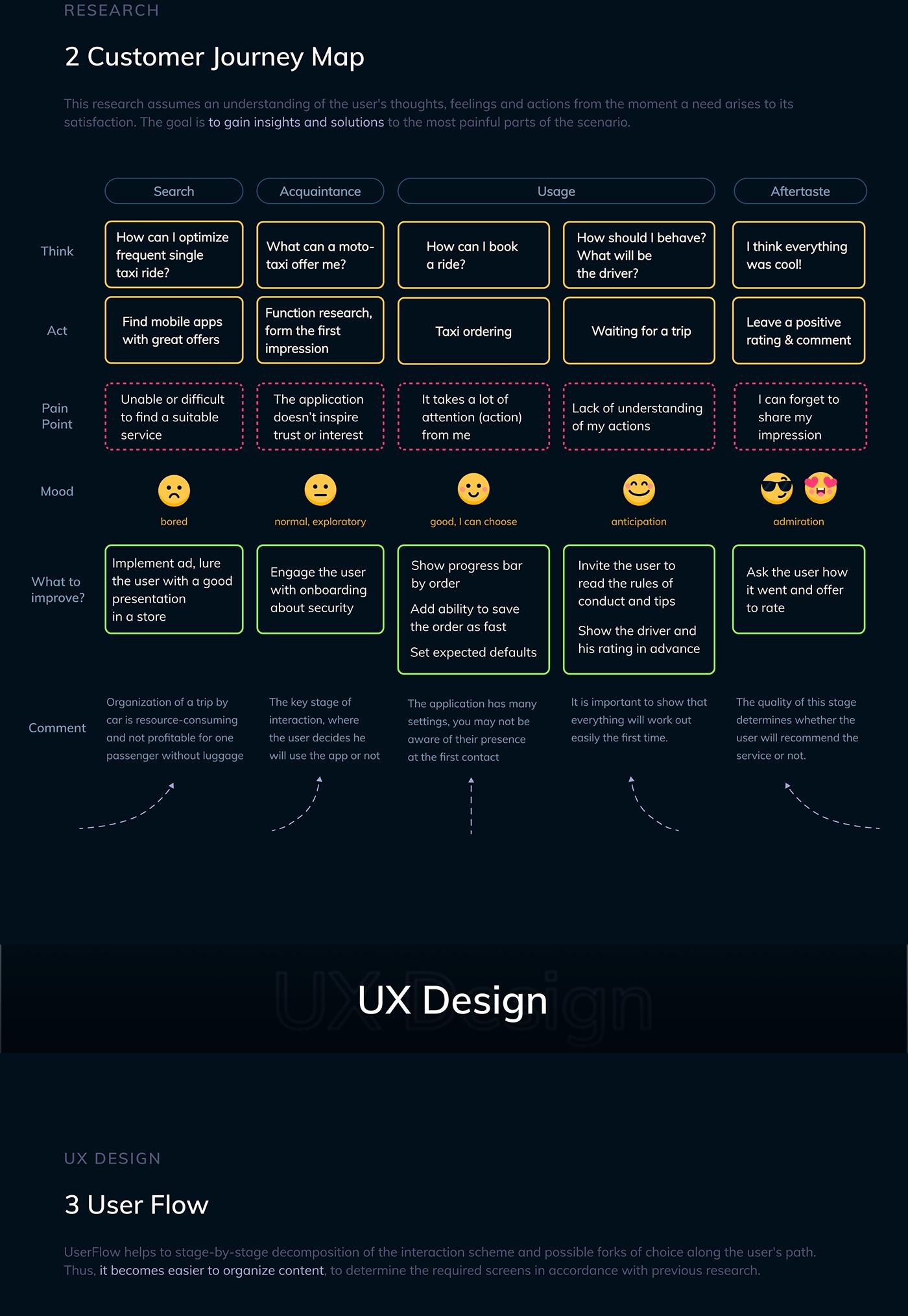 design Mobile app motorcycle road taxi trip UI UI/UX user interface ux