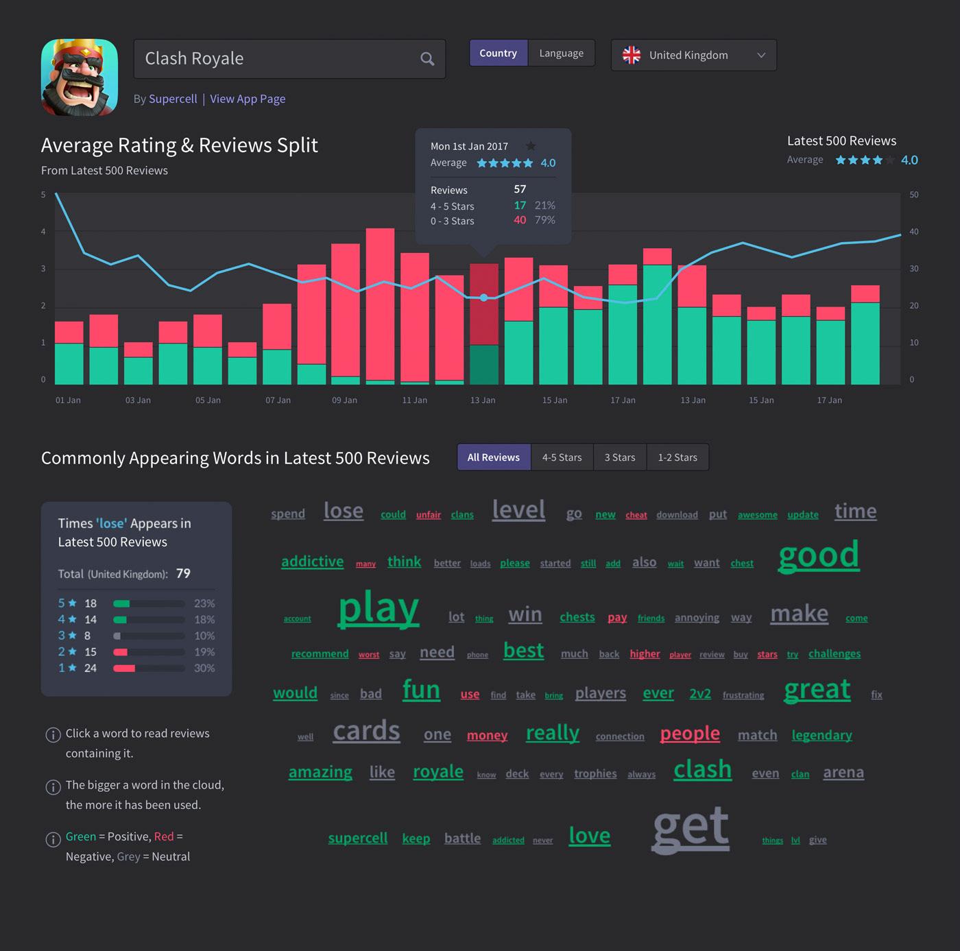 app chart wordcloud