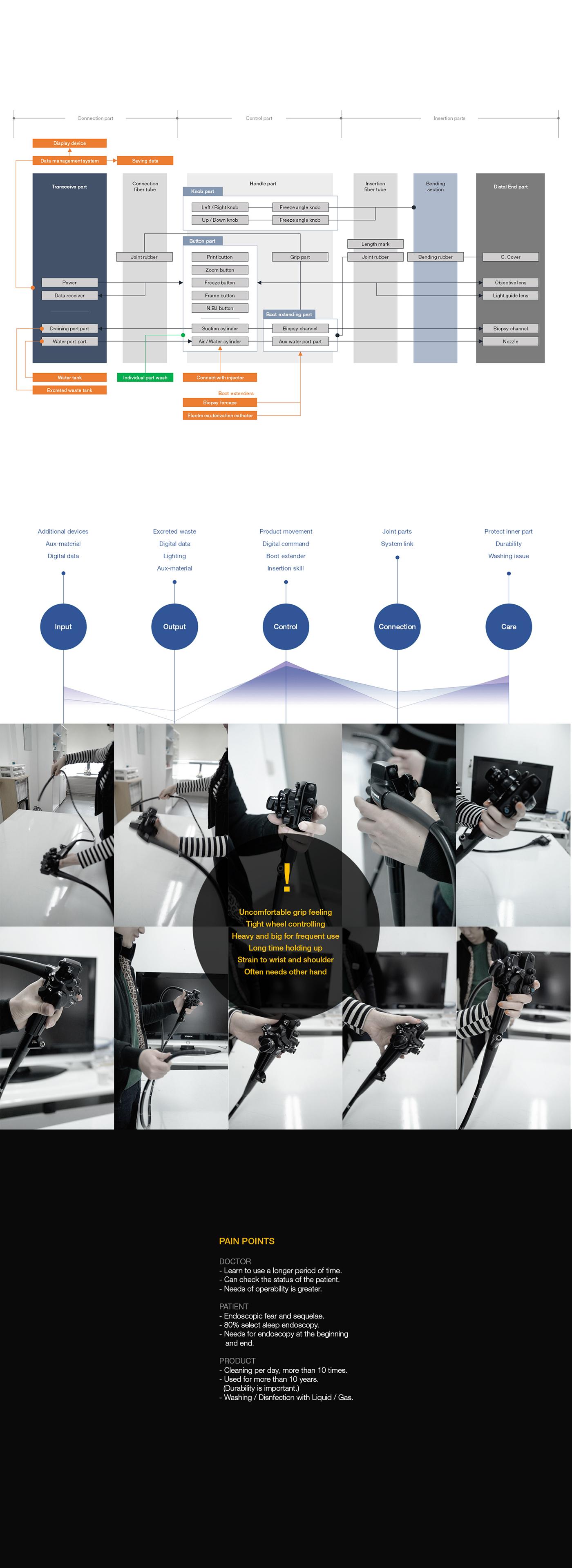 Endoscope Design: New Type Of Endoscope On Behance