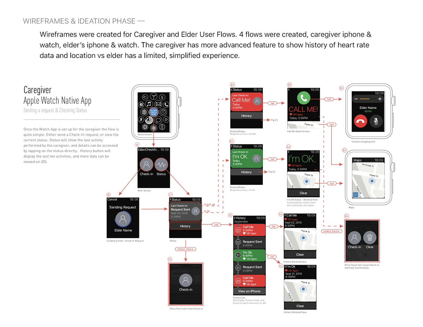 apple watch Health heart location caregiver patient user interface watch interface user experience