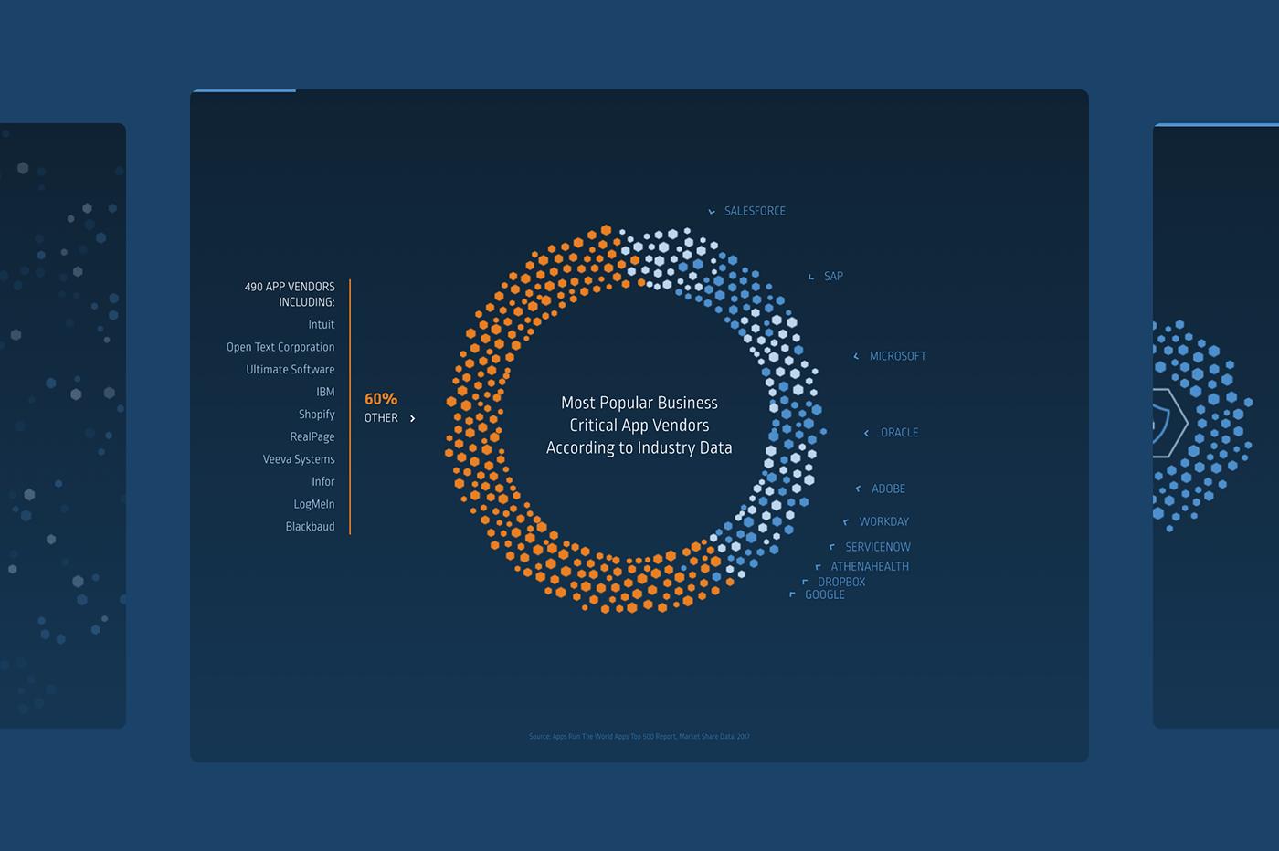 data visualisation Data Viz infographic information design scrollytelling security UI/UX Website