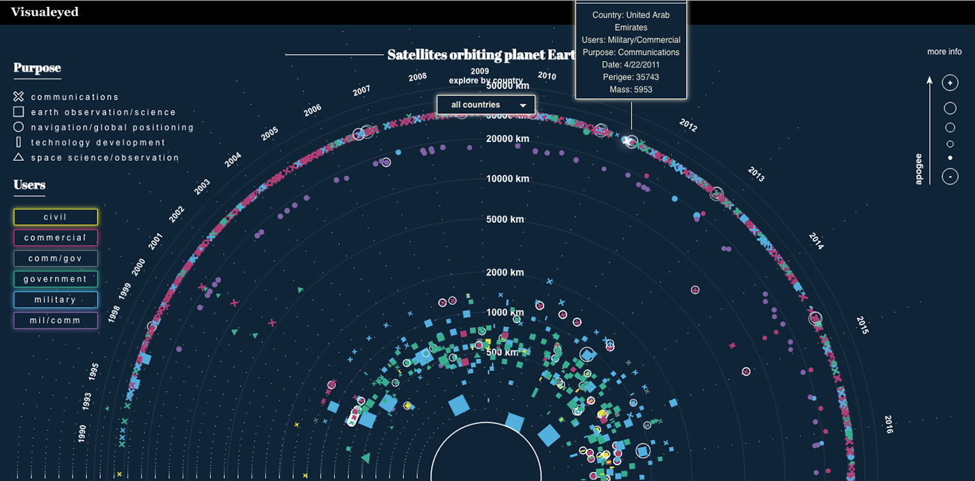 satellites earth outer space Orbit Space  interactive journalism information design interactive visualization