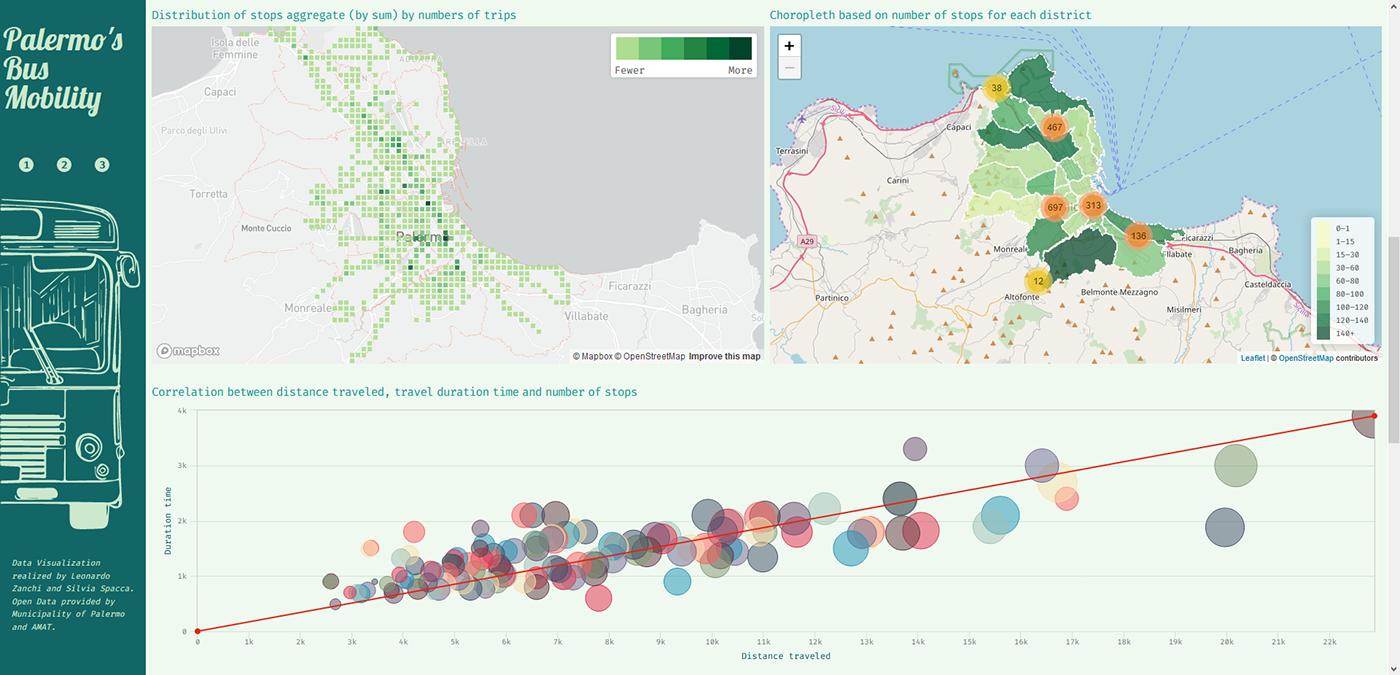 Big Data data visualization design information information design mobility Palermo ui design