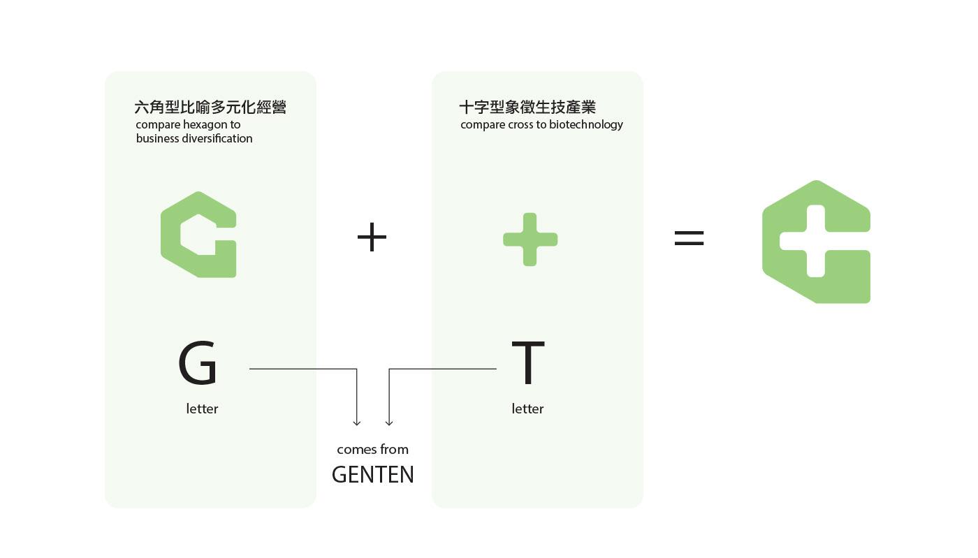 兆田 包裝設計 保健食品 生技