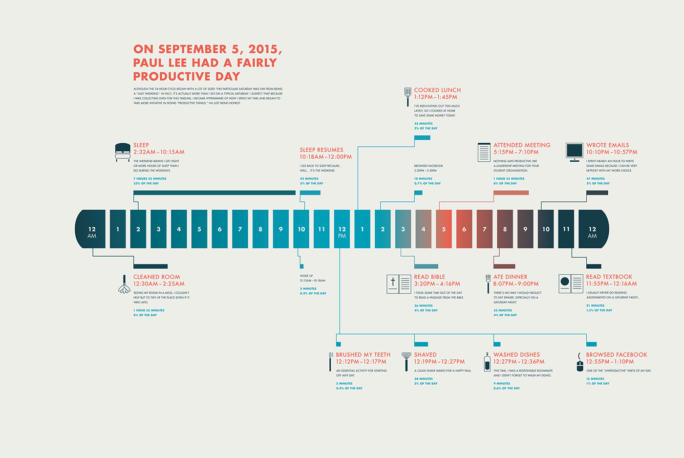 24 hour timeline infographic on behance