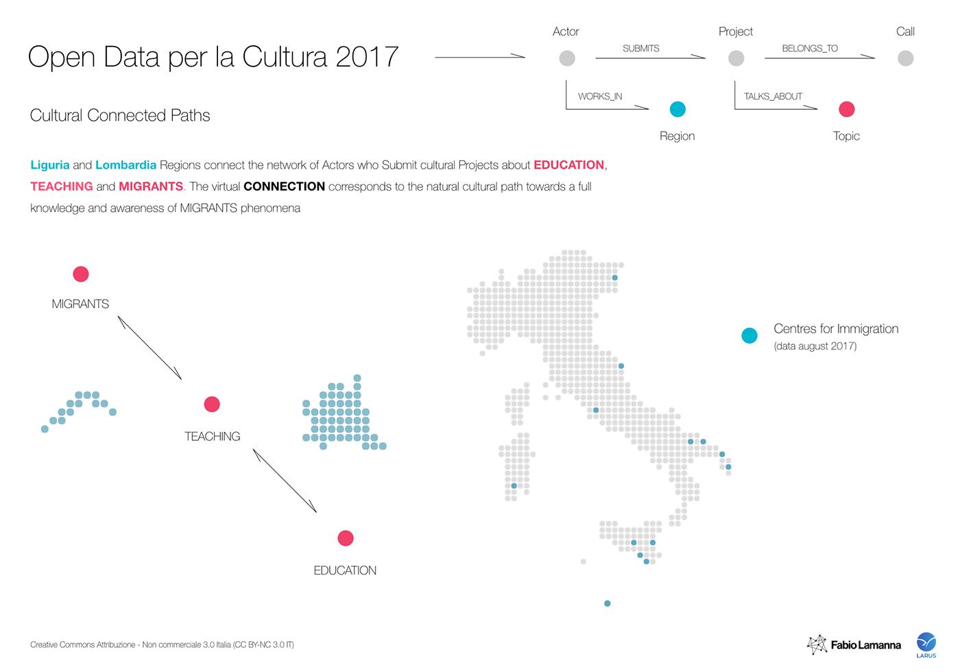 cultura opendata migration Migranti