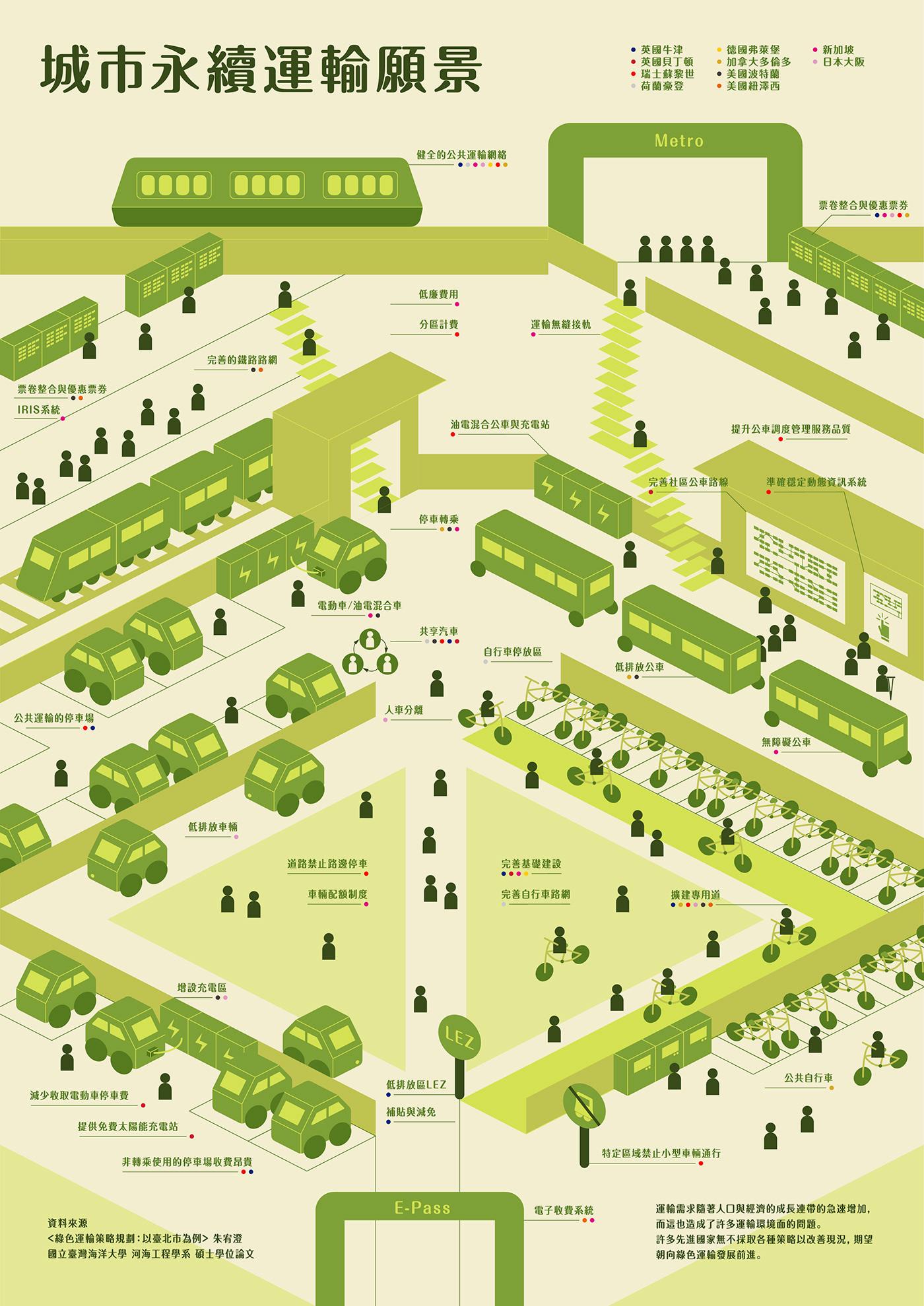 infographic Sustainability