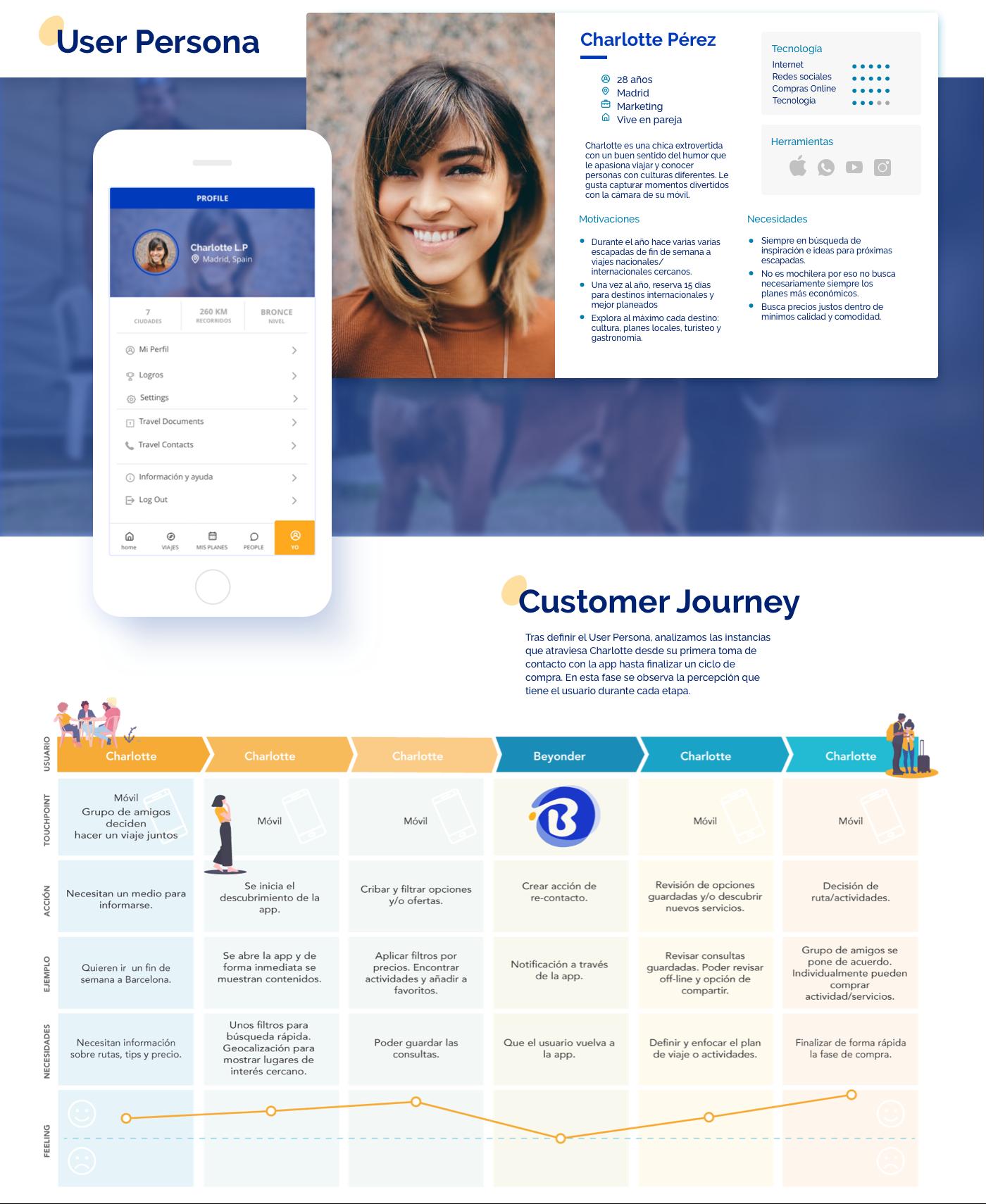 ux UI travel apps Web Design  wireframe userflow customer jouney user persona