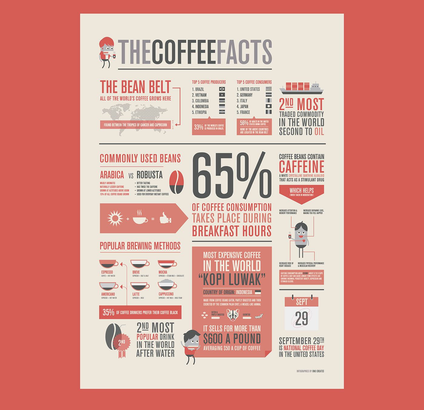 infographics Coffee starbucks coffee beans caffeine information graphics Medness Ahmericarnation illustrations info-graphics