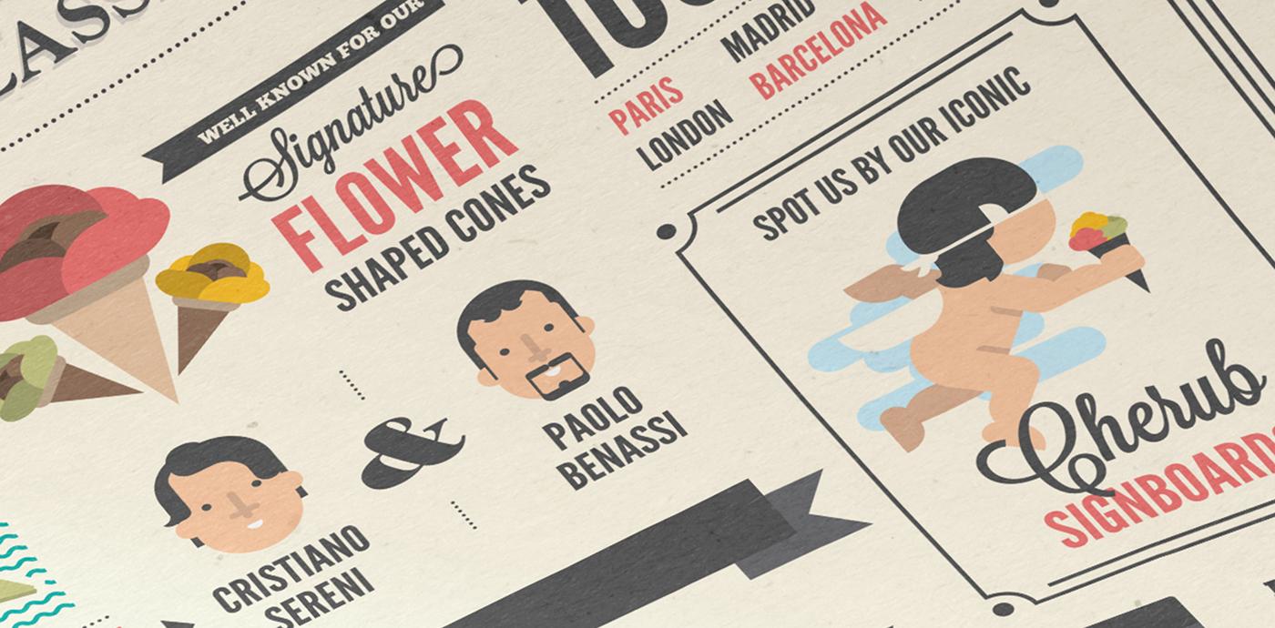 poster Gelato icecream infographic Amorino