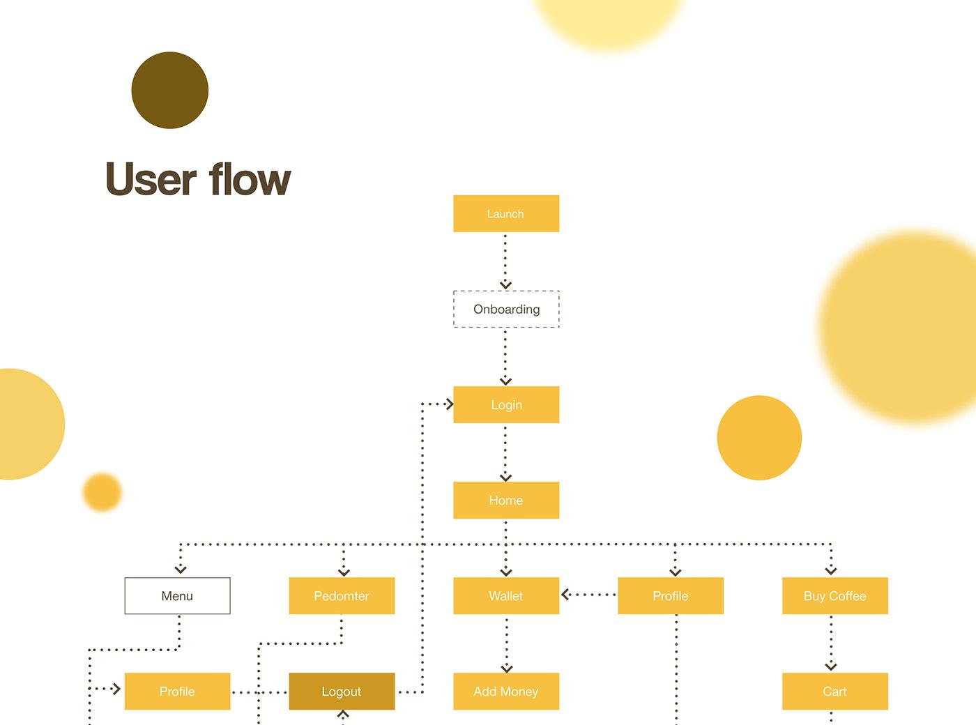 HotSip - Coffee booking | UX Case Study | UI Design, UX