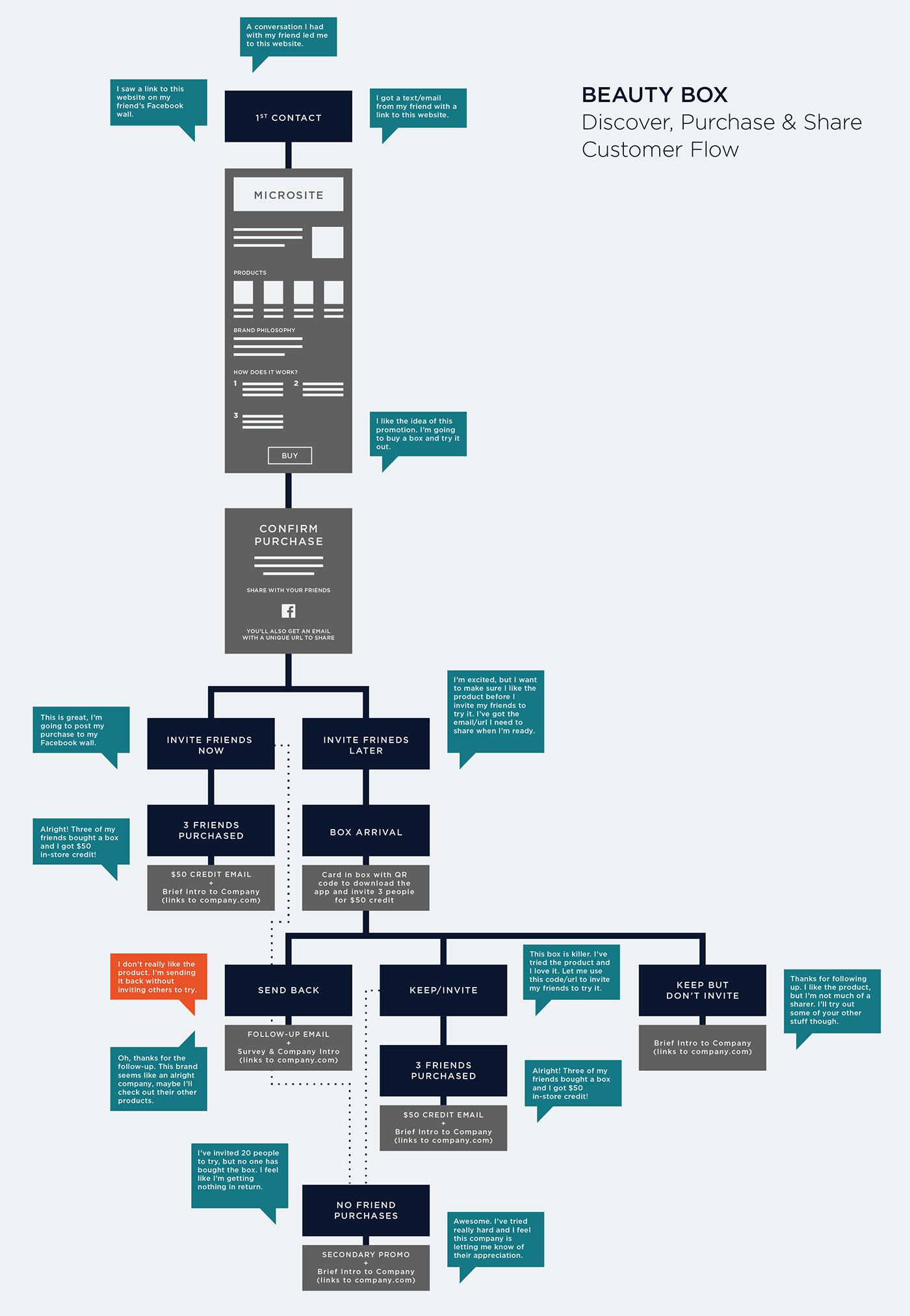 customer flow journey maps  multi-channel campaign