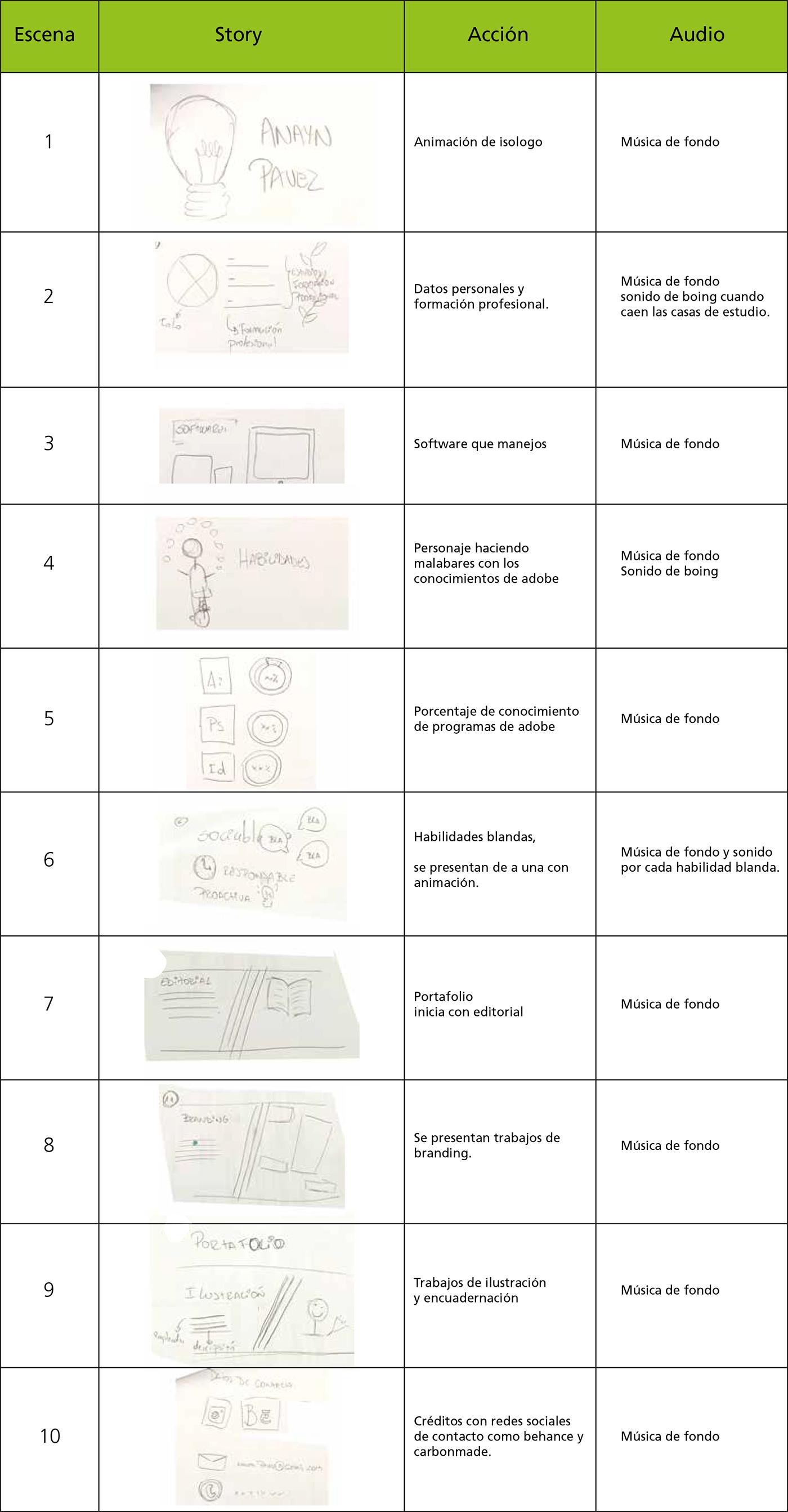 Curriculum Animado On Behance