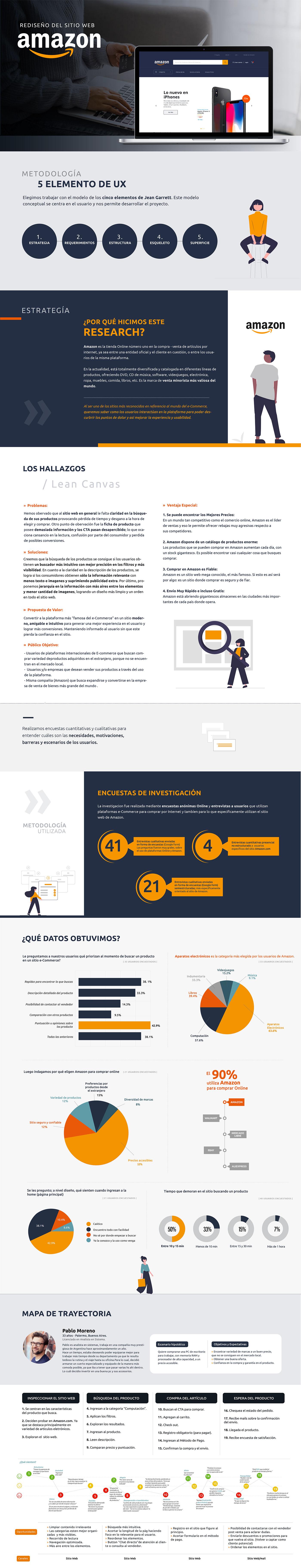 Amazon Case Study redesign sitio web UI ux UX design UX Research ux/ui Web Design