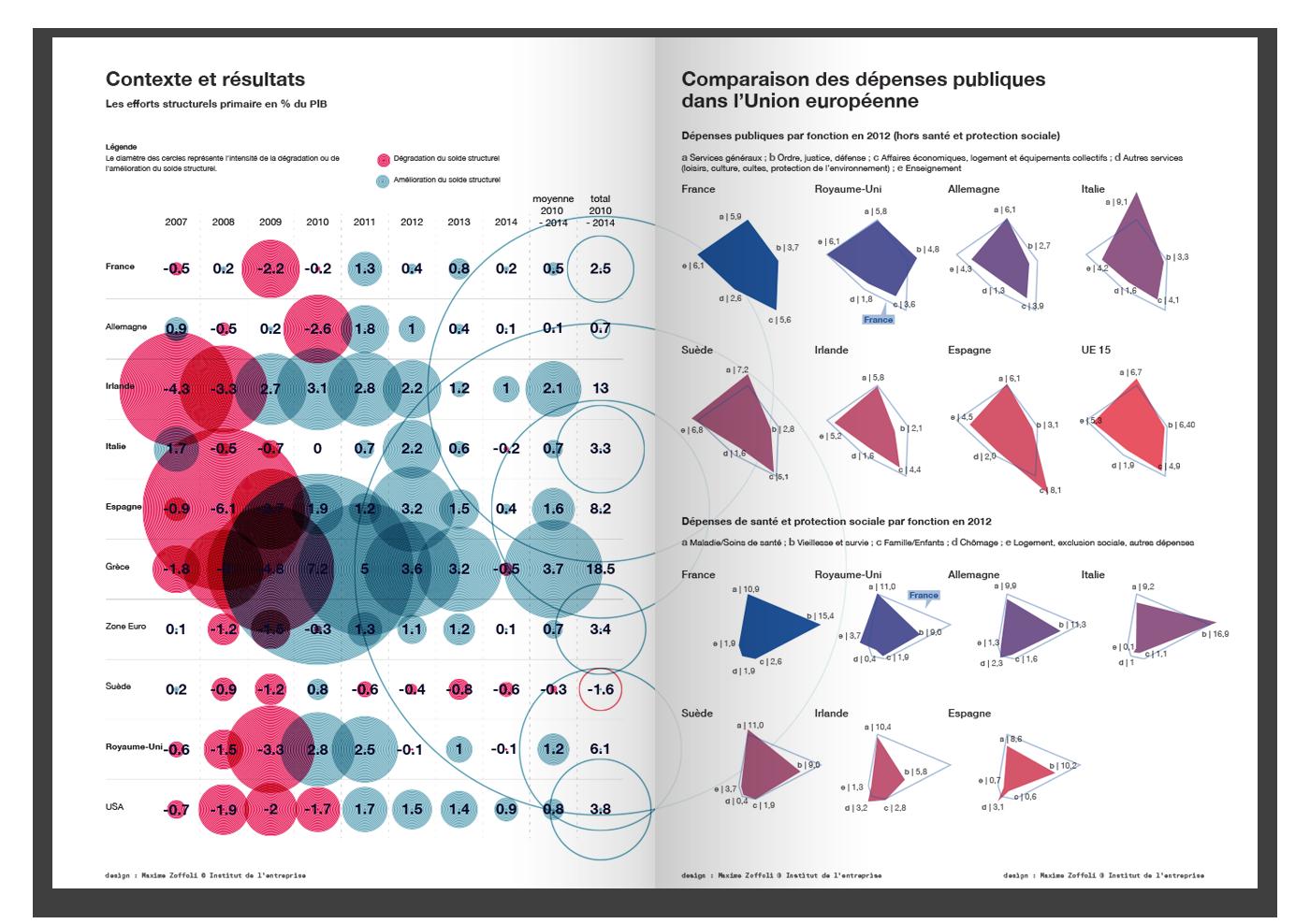 economie,economics,DATAVISUALIZATION,visualisation de données,infographics,Infographie
