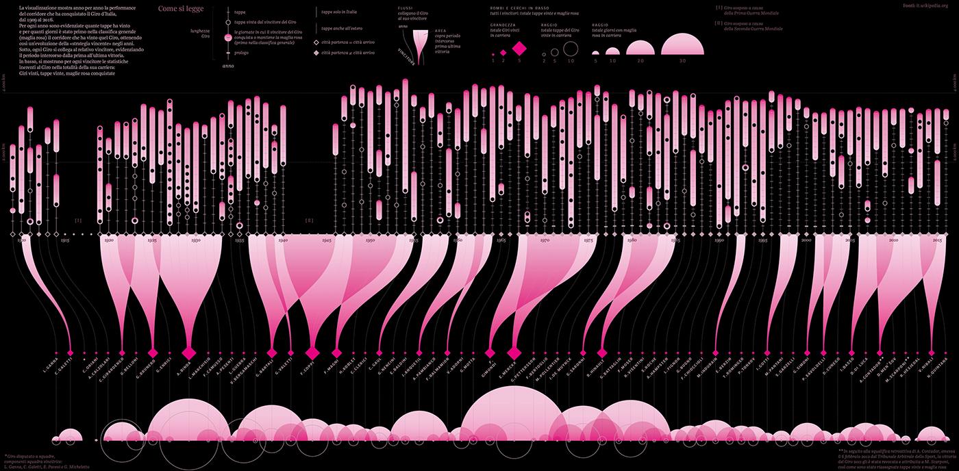 Giro Italy pink cycle race dataviz milano monza Data visual data