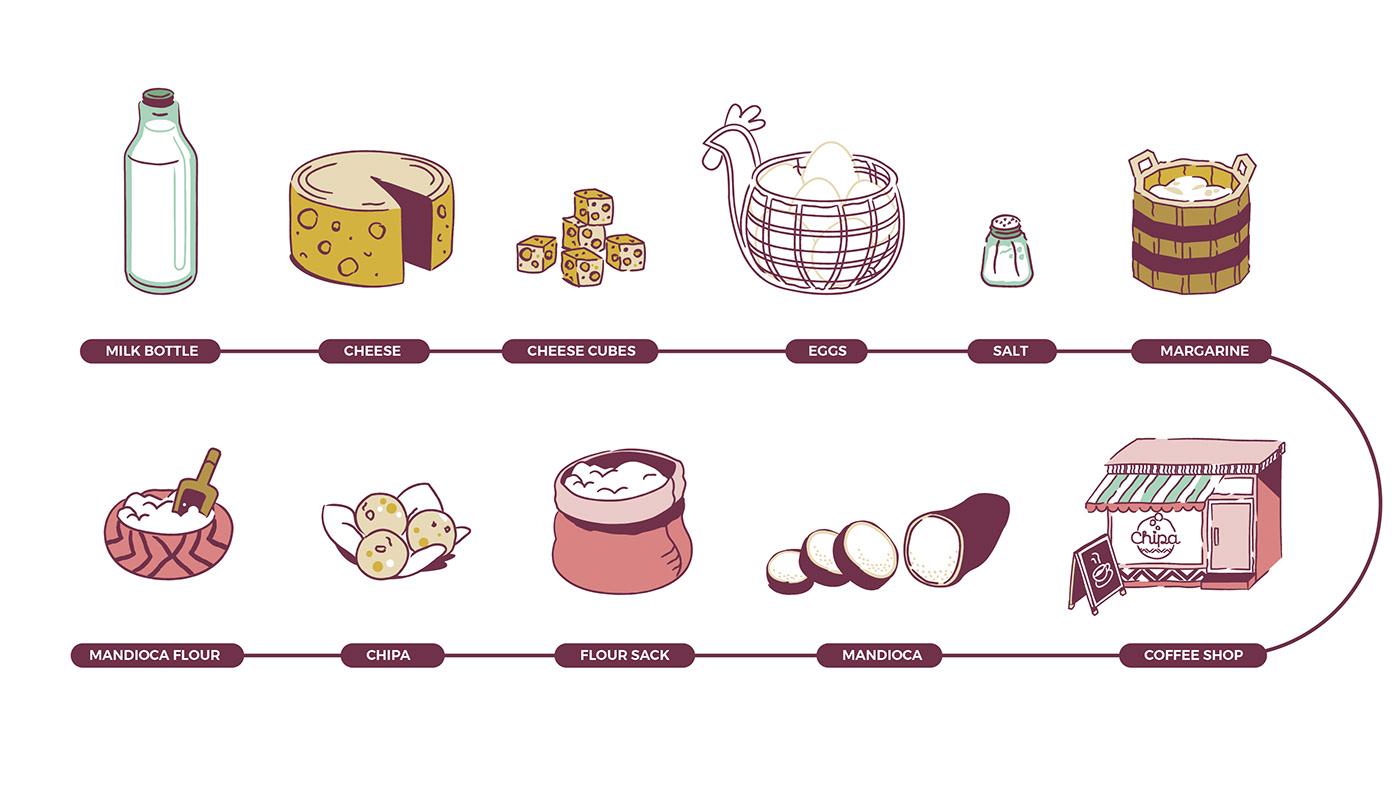 bakery chili chipa coffeeshop finland foodillustration ILLUSTRATION  ingredients South America Vectorillustration