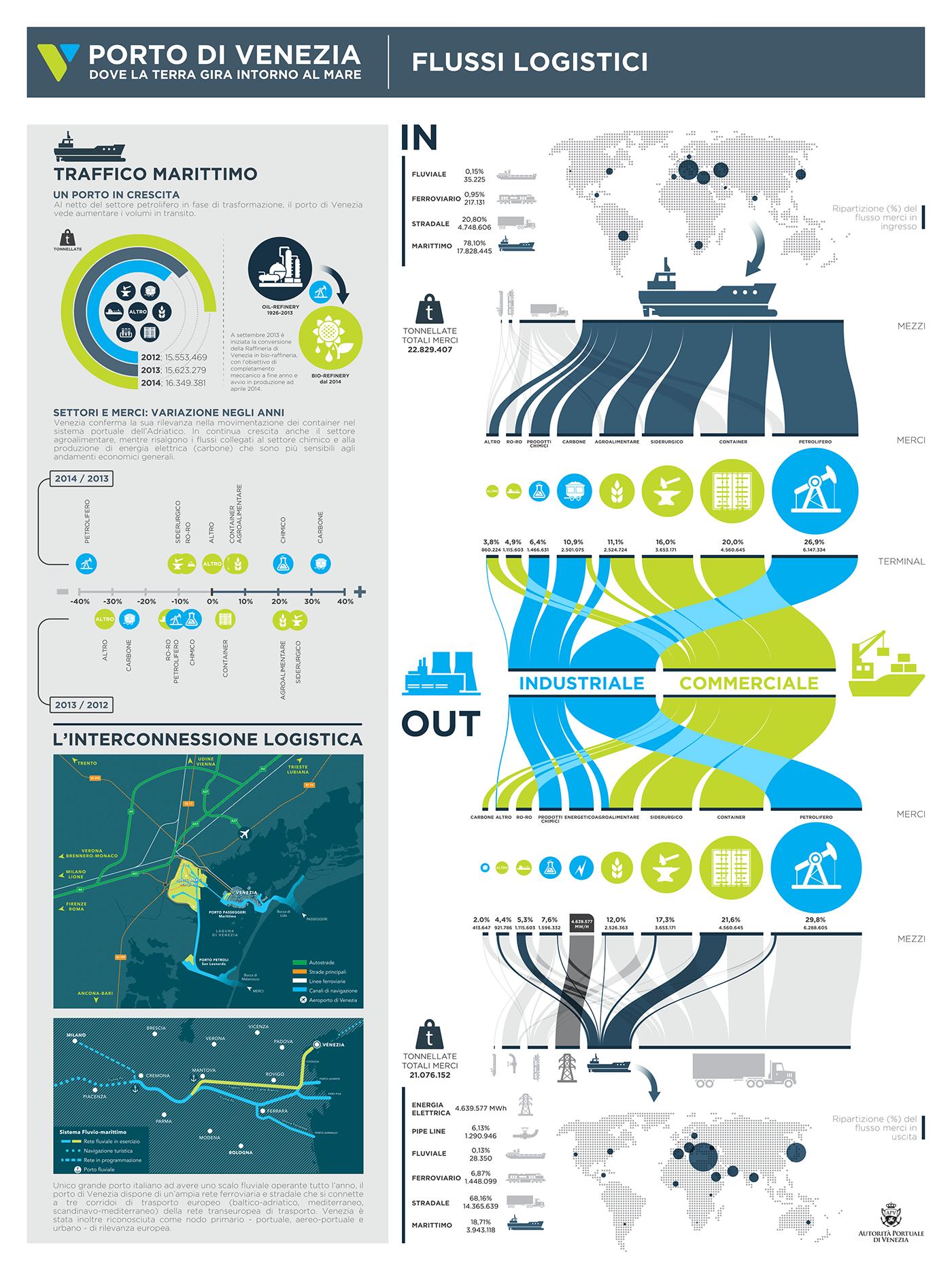 porto infografica autorità portuale commercio
