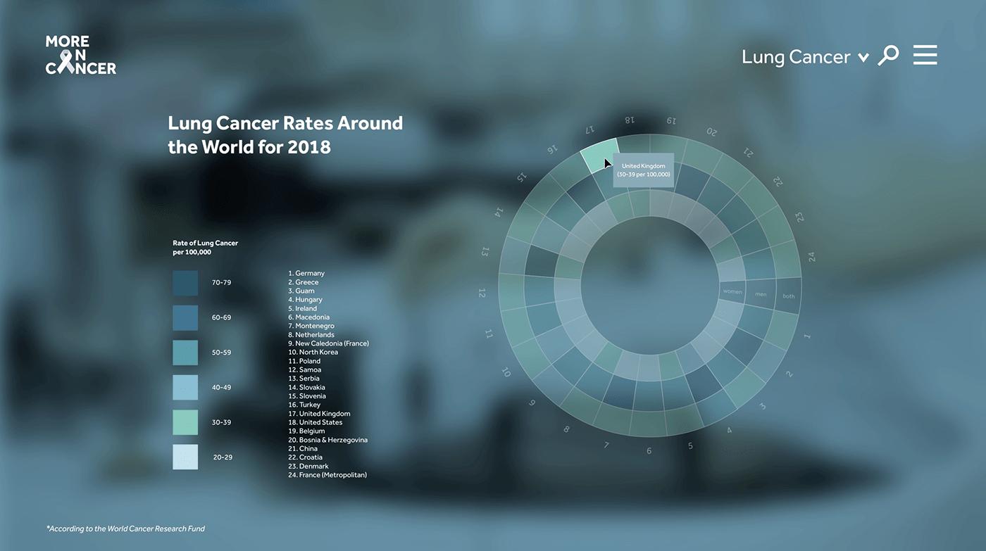 cancer Data Vis data visualization icon design  infographics information graphics Lung Cancer ux/ui Web Design