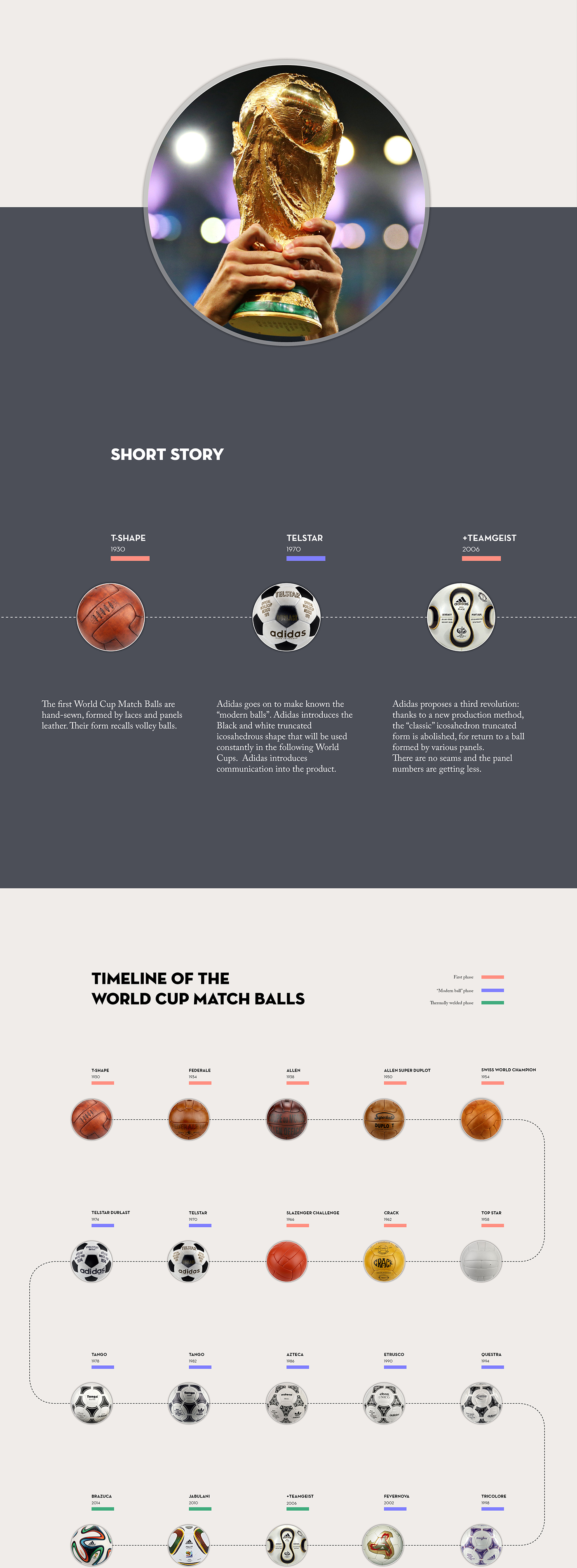 THE BOOK OF THE WORLD CUP MATCH BALLS on Behance