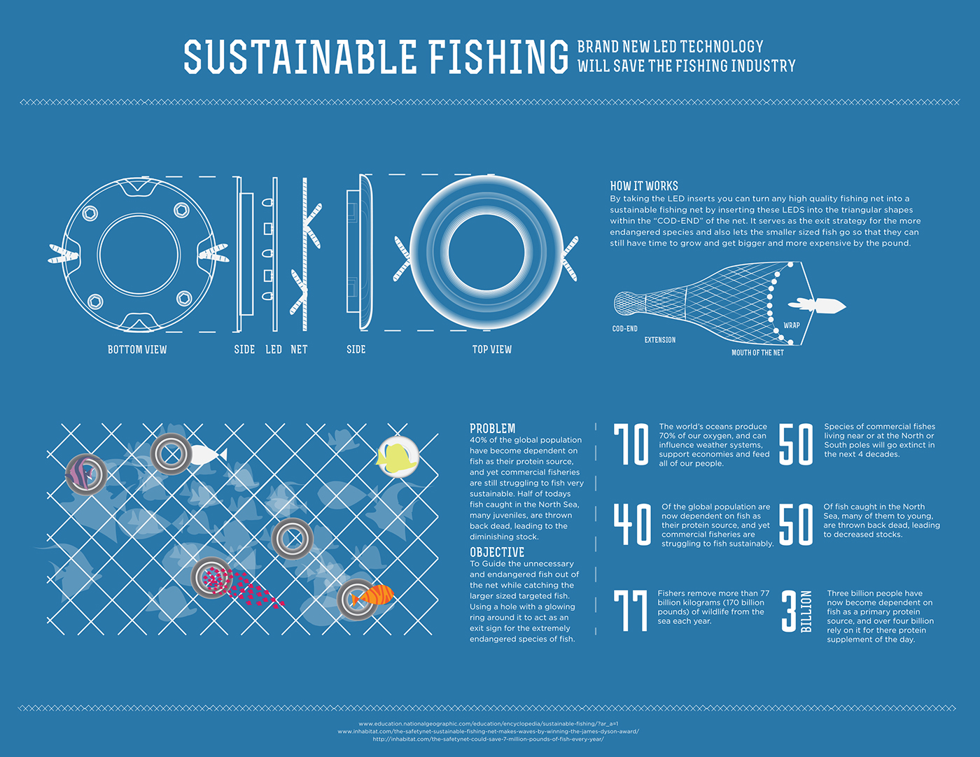 Sustainable fishing infographic on behance sciox Gallery