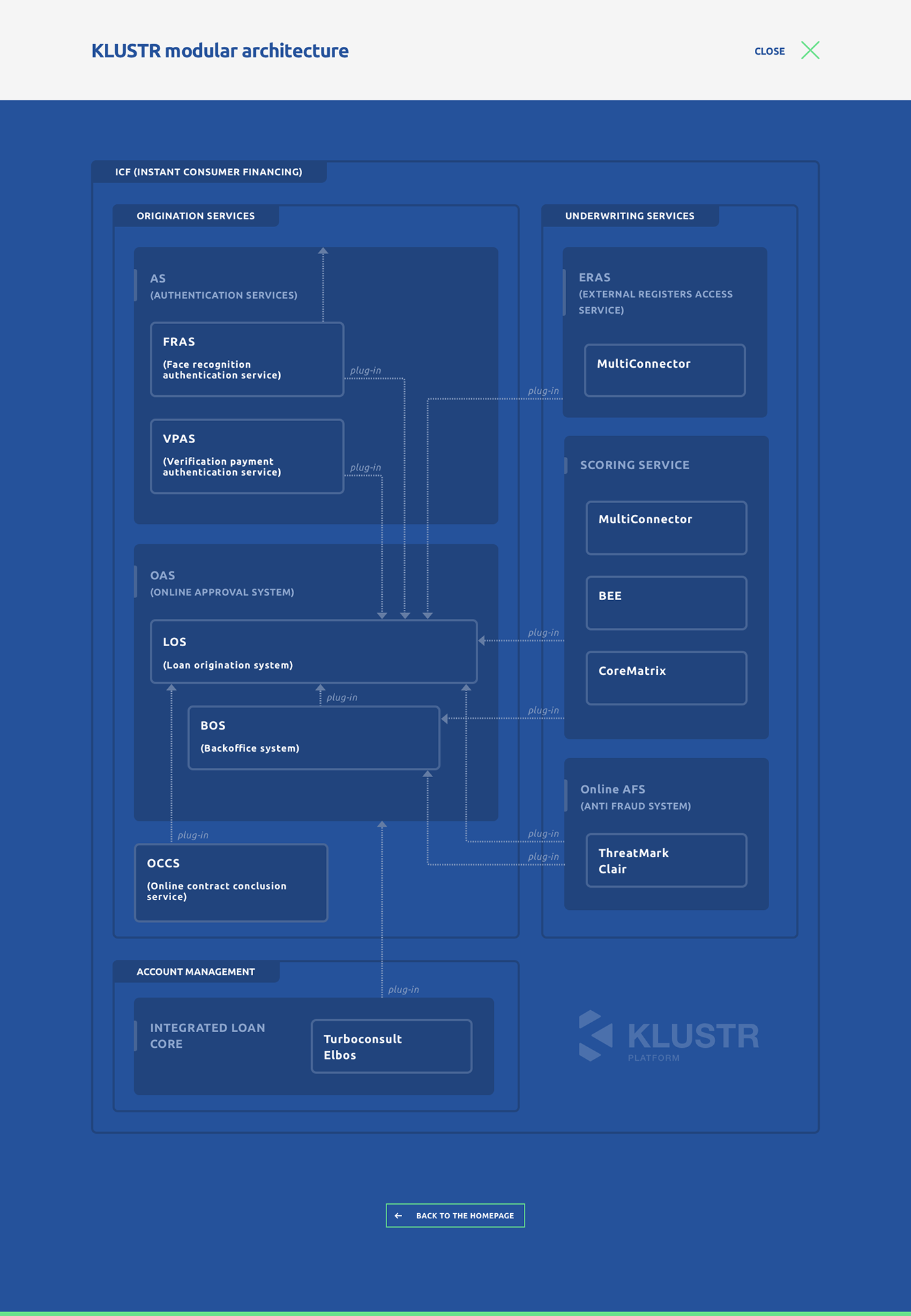 finance ux UI webpage Website digital Platform architecture