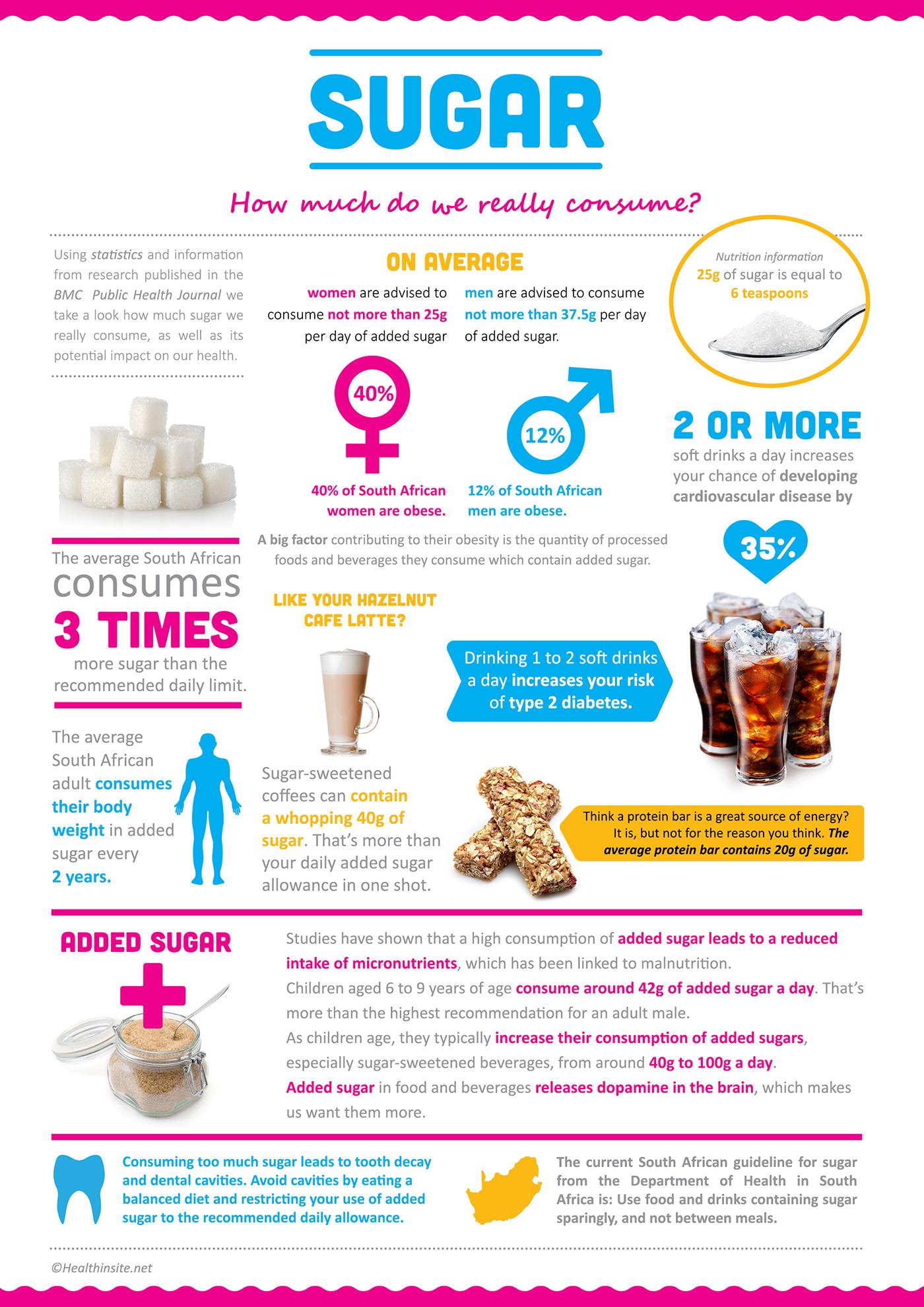 Sugar Infographic on Behance