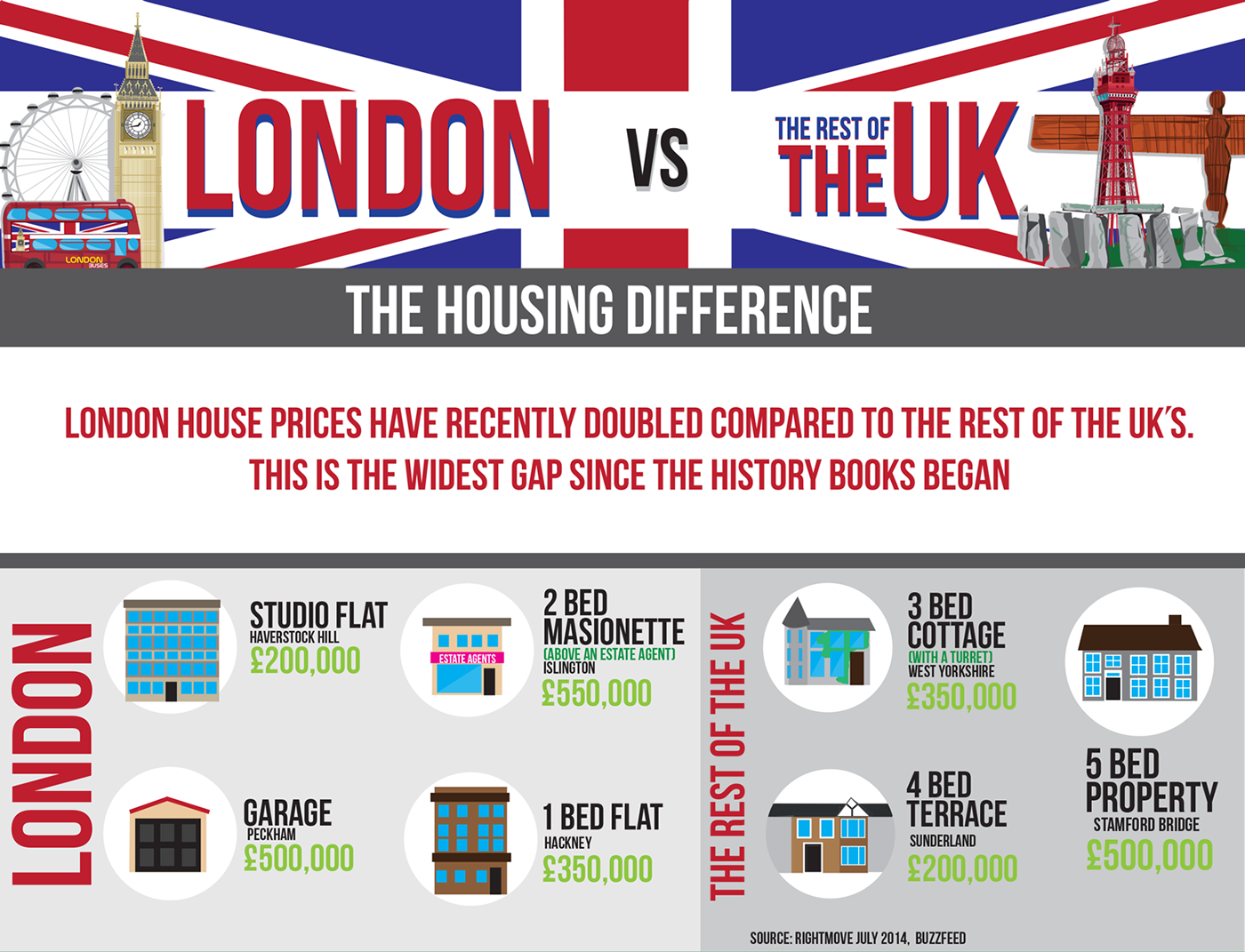 London Vs The Uk The Housing Difference Infographic On