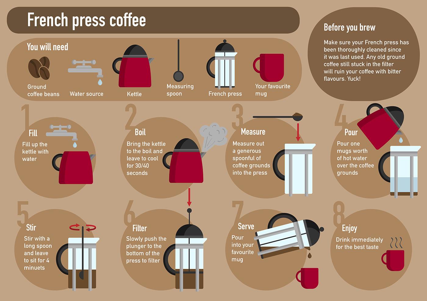 это постер кофейная инфографика цис-транс изомерия