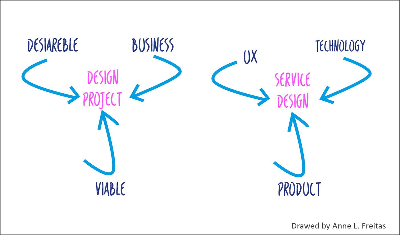 projeto desenho industrial design projetodedesign projectdesign industrialdesign servicedesign designdeserviços